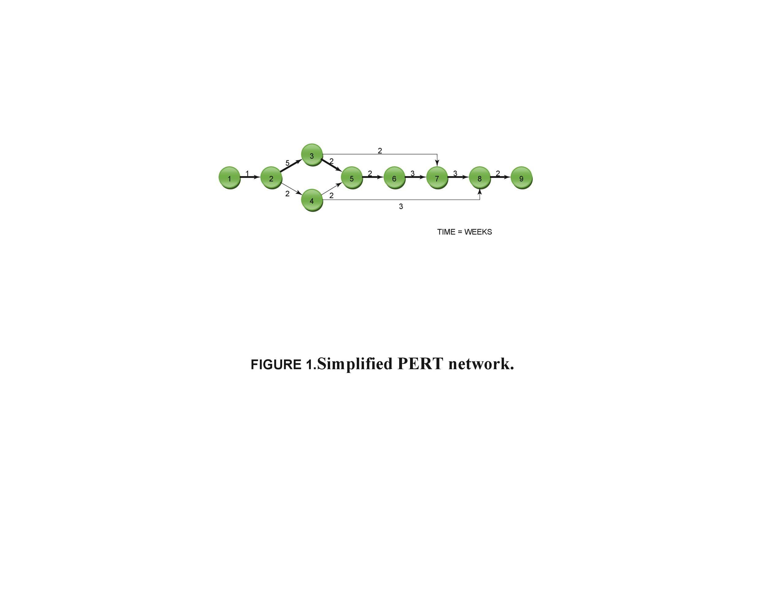 Free Pert Chart Template 12