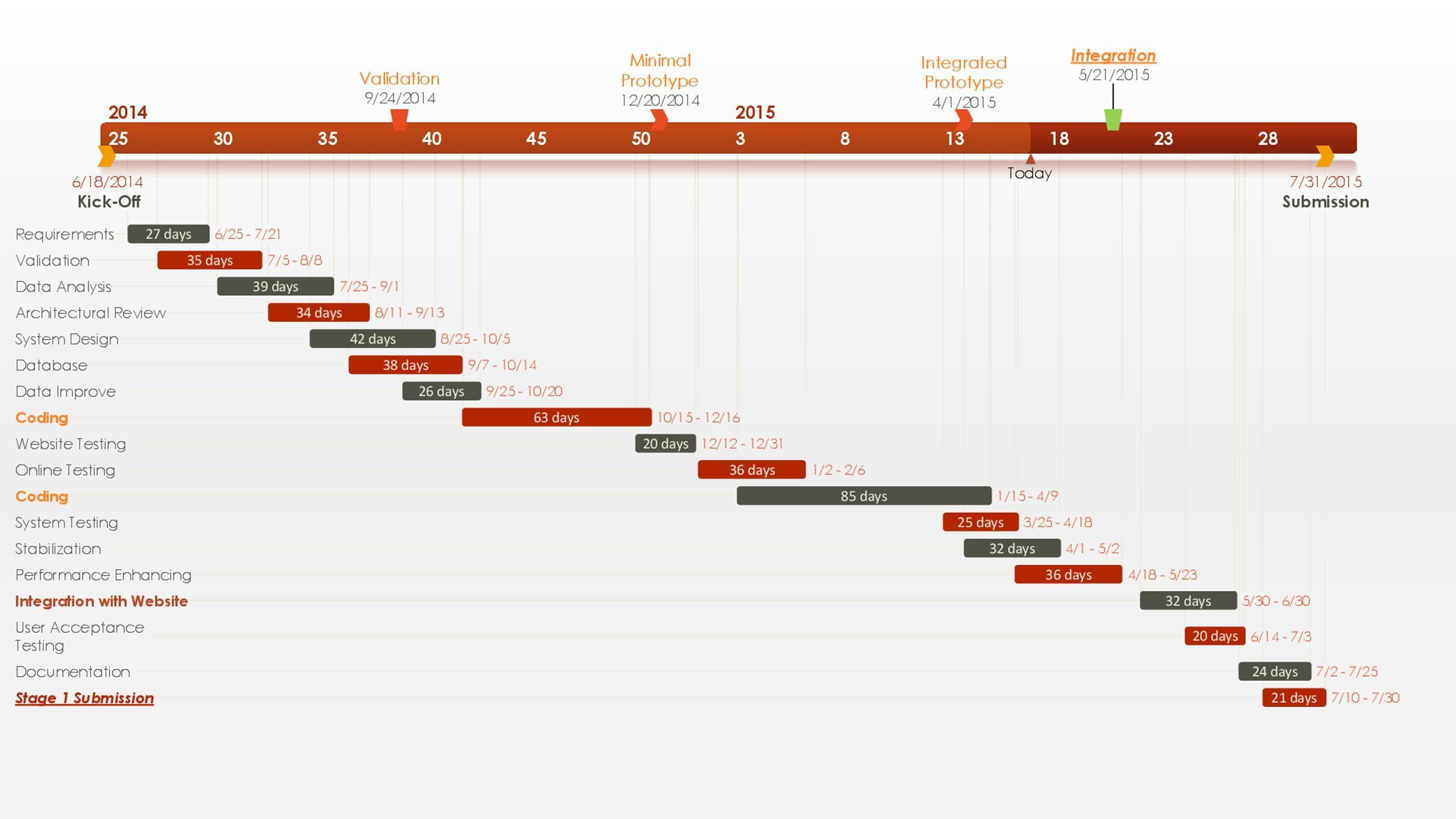 Free Pert Chart Template 16