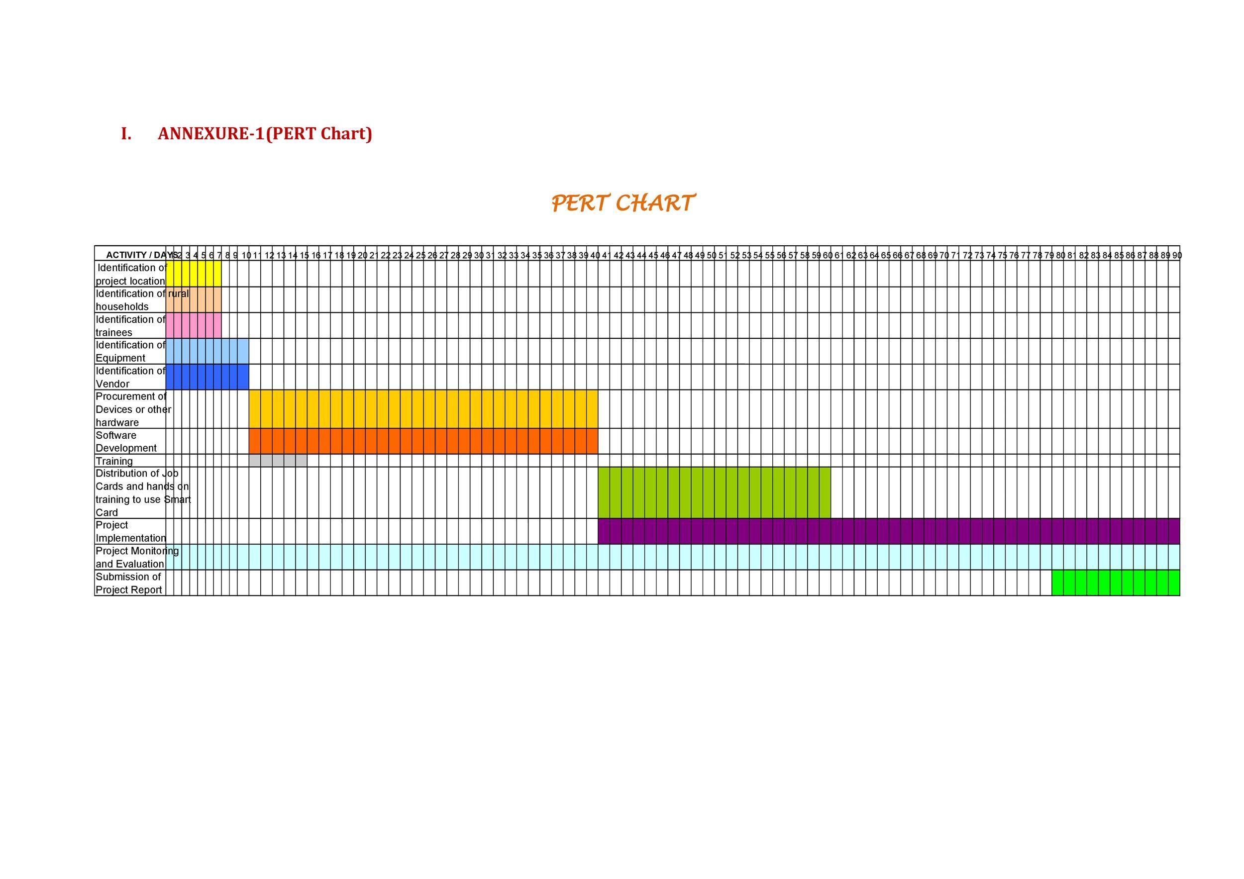 Free Pert Chart Template 18