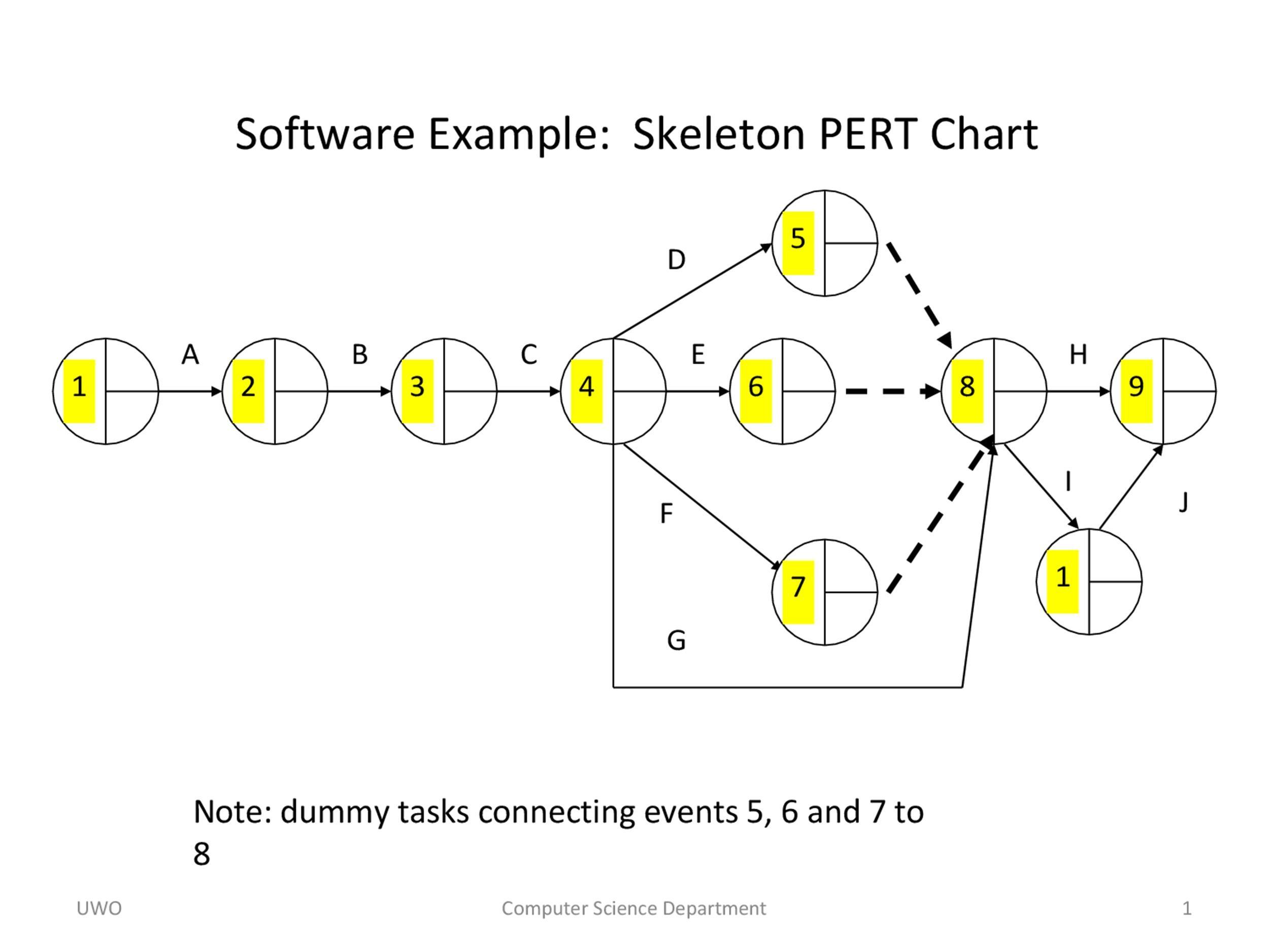 Free Pert Chart Template 20