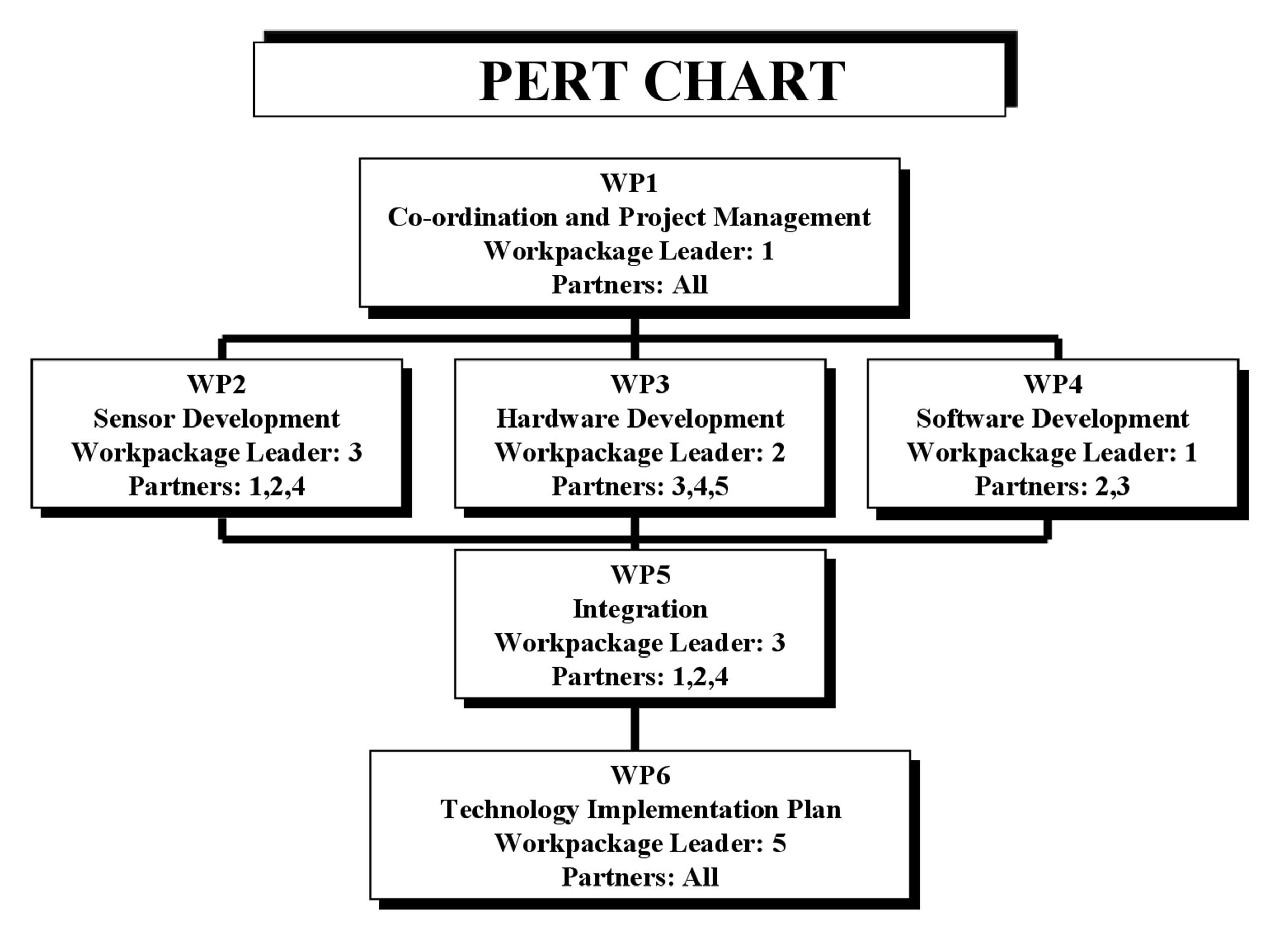 Free Pert Chart Template 22
