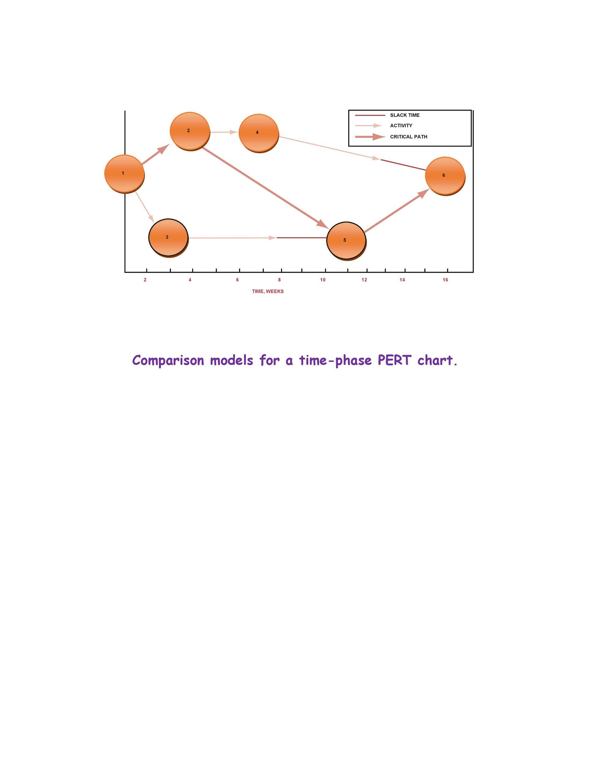 Free Pert Chart Template 24