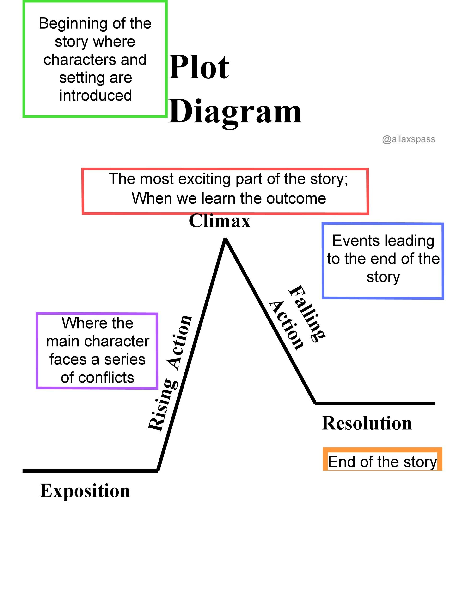 Plot Diagram Template Pdf