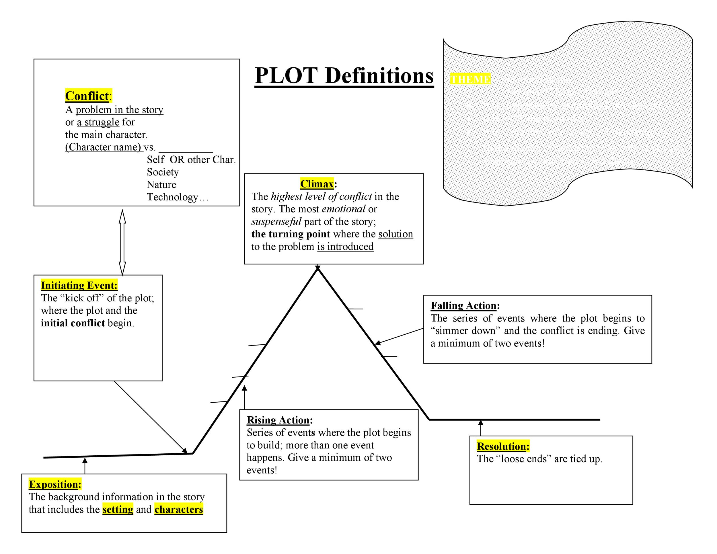 Free Plot Diagram Template 28