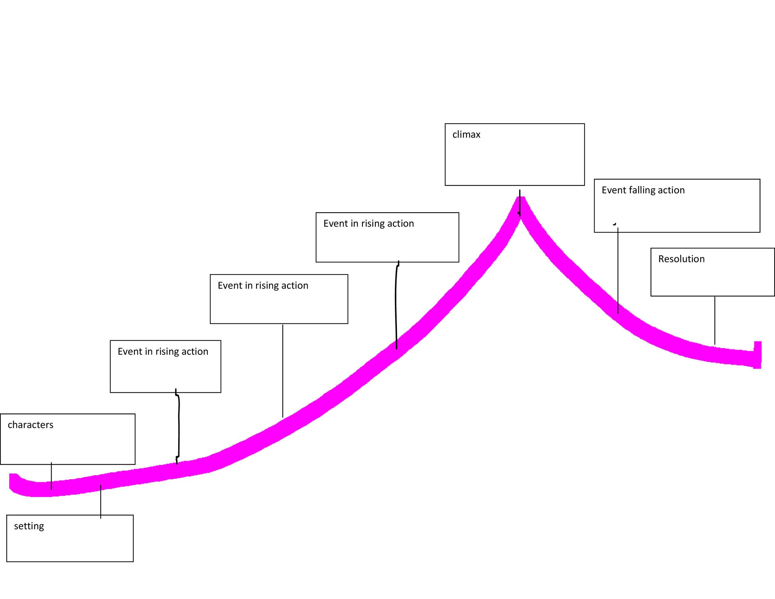 Free Plot Diagram Template 31