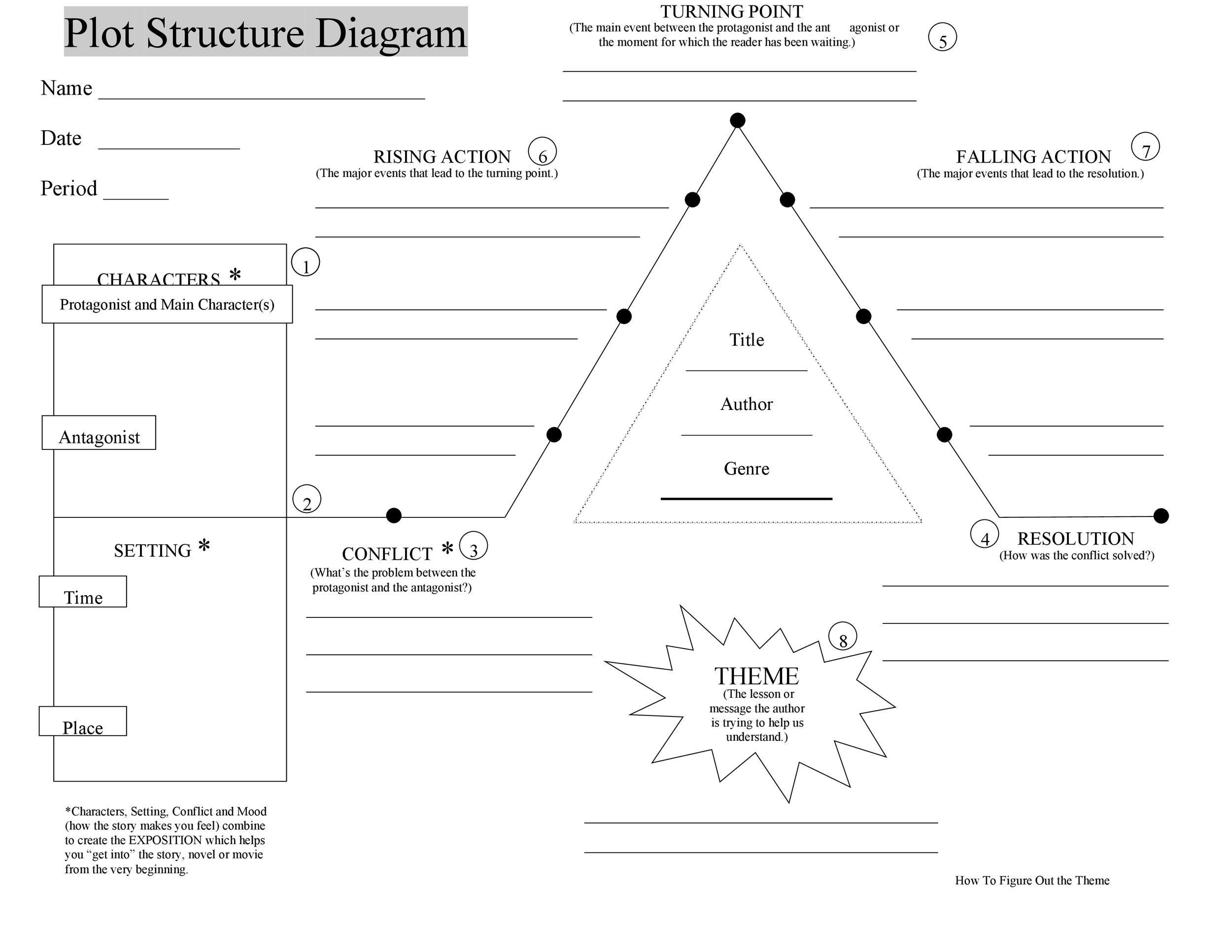 Free Plot Diagram Template 32