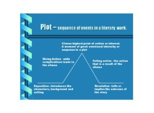 Plot Diagram Template 34