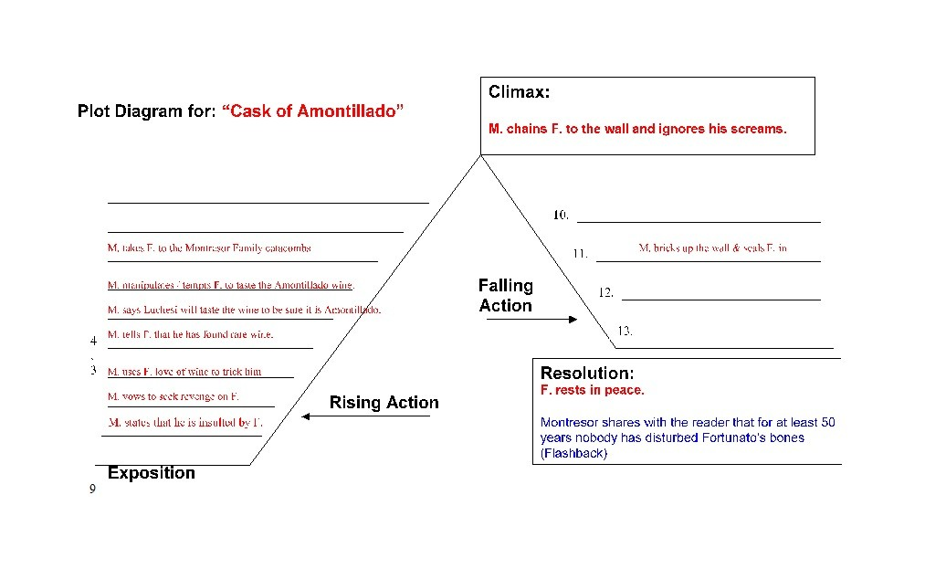 Free Plot Diagram Template 38