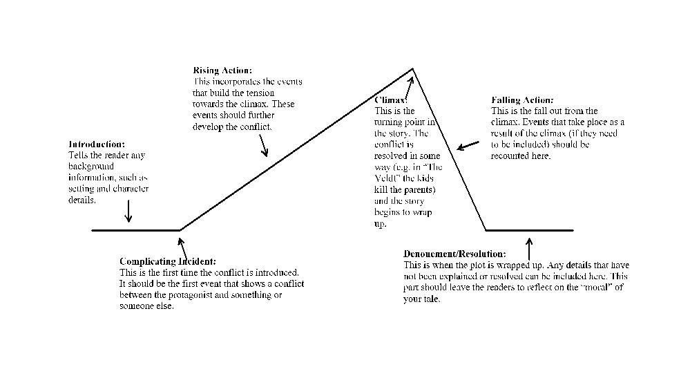 Free Plot Diagram Template 40