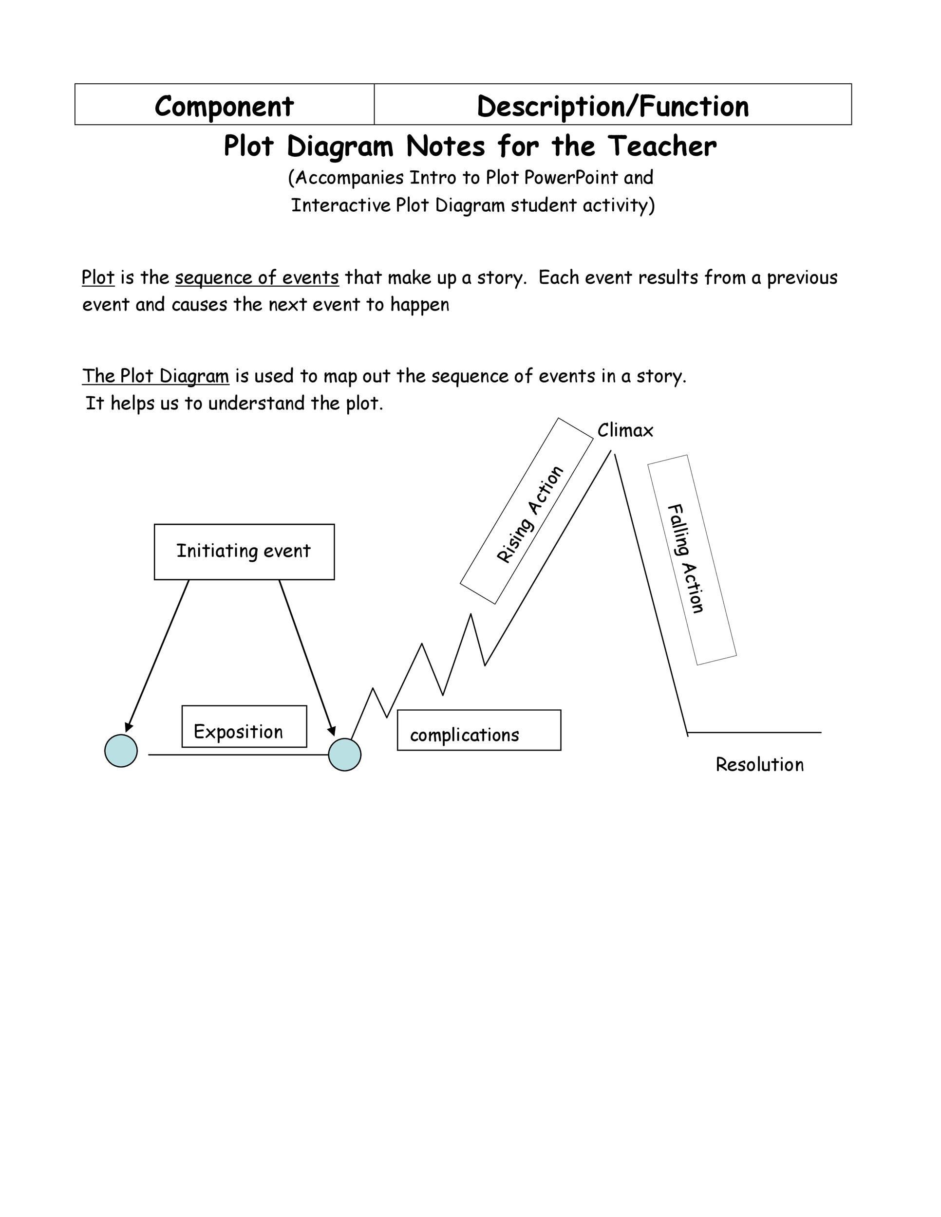 Free Plot Diagram Template 41