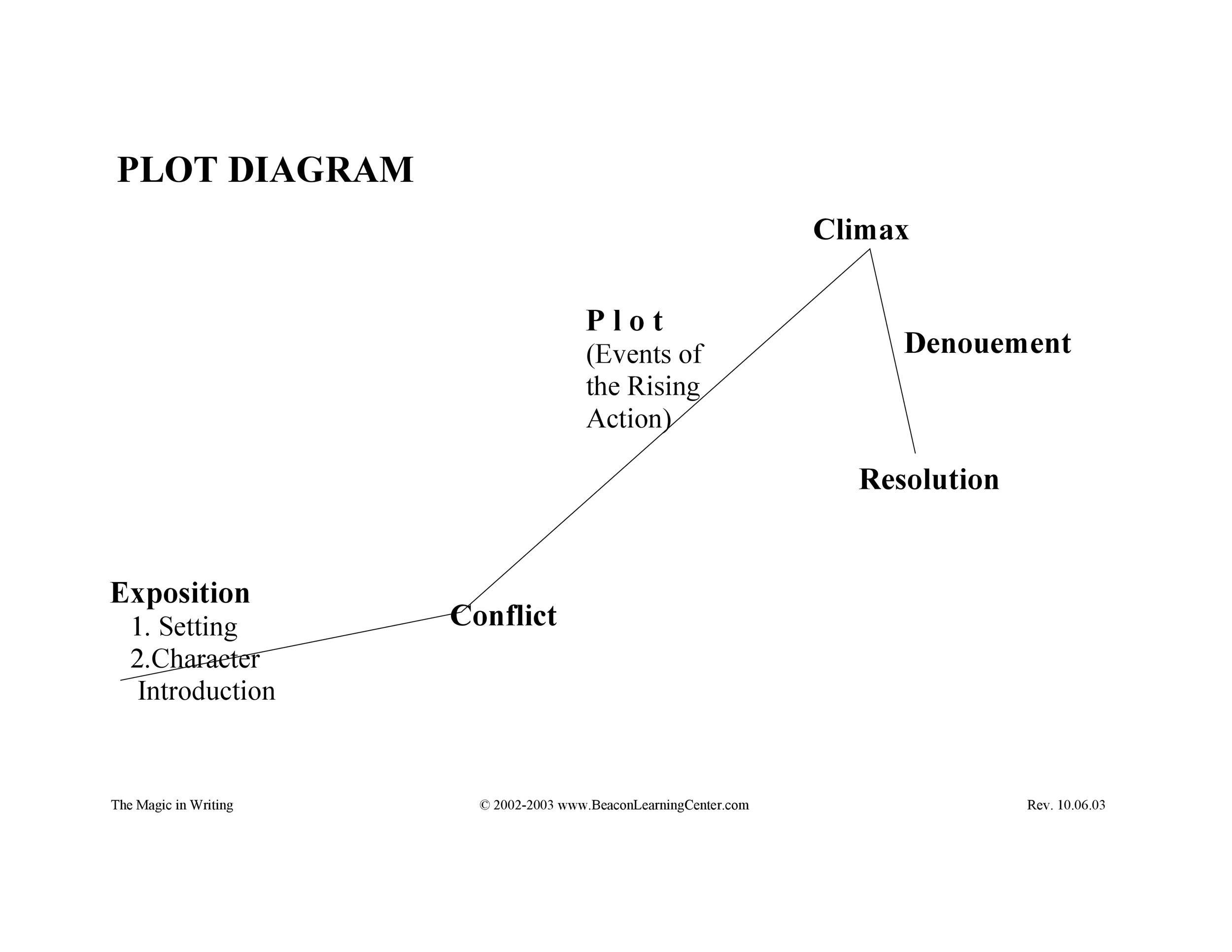 Free Plot Diagram Template 42