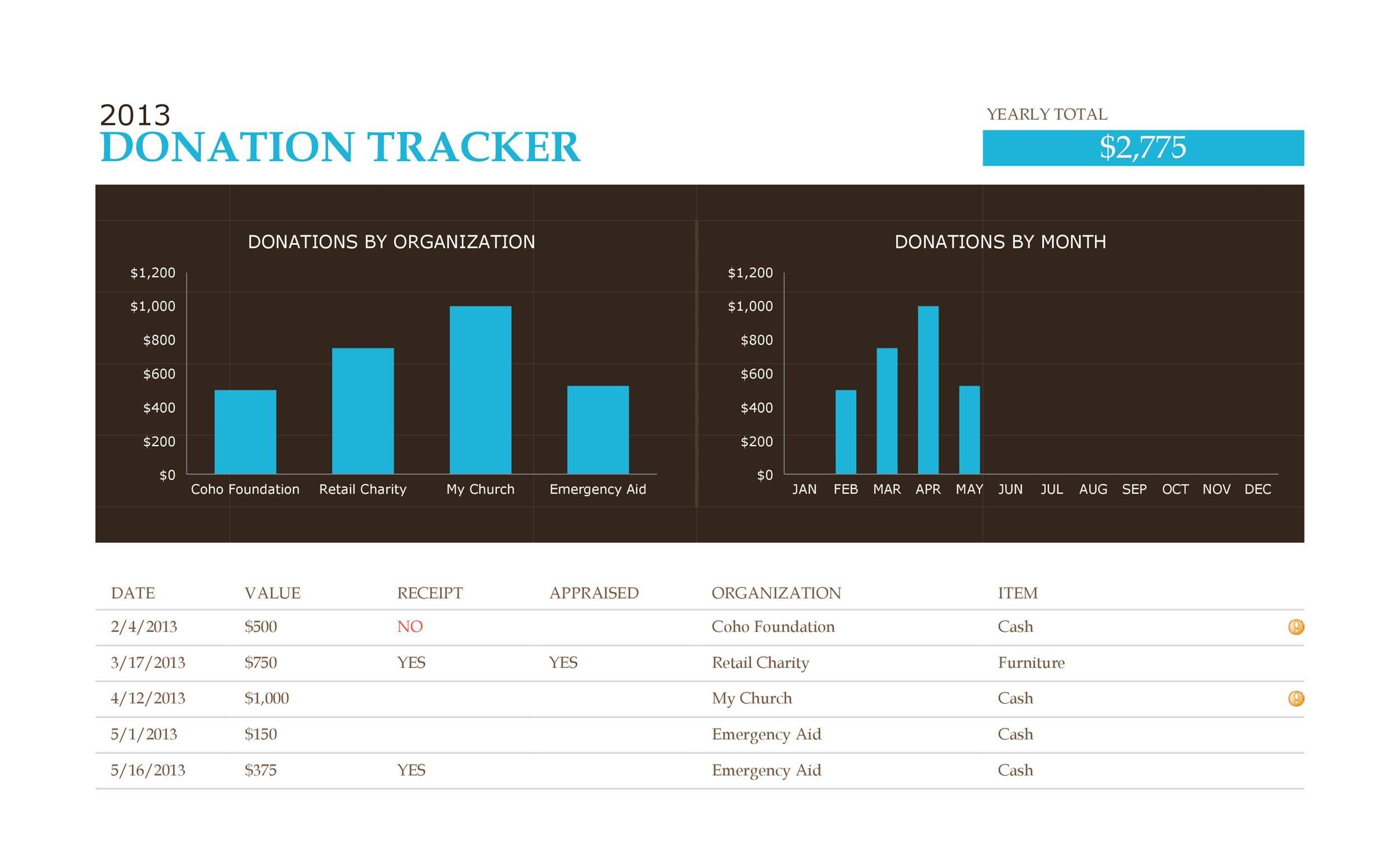 Free donation tracker 10