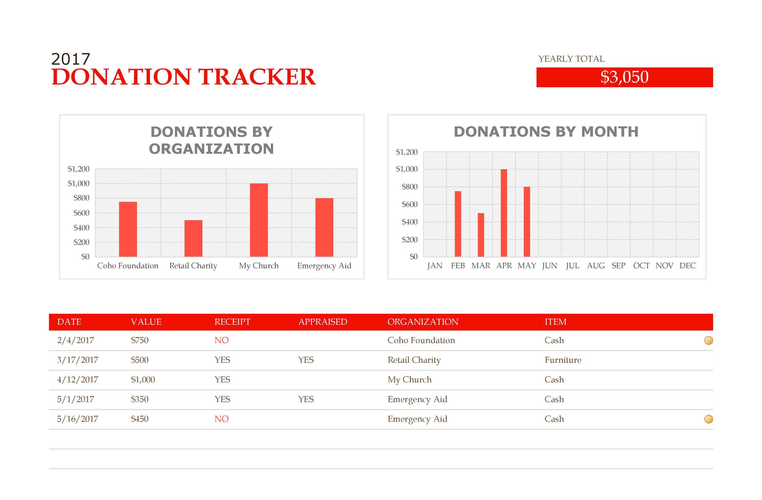 Free donation tracker 12