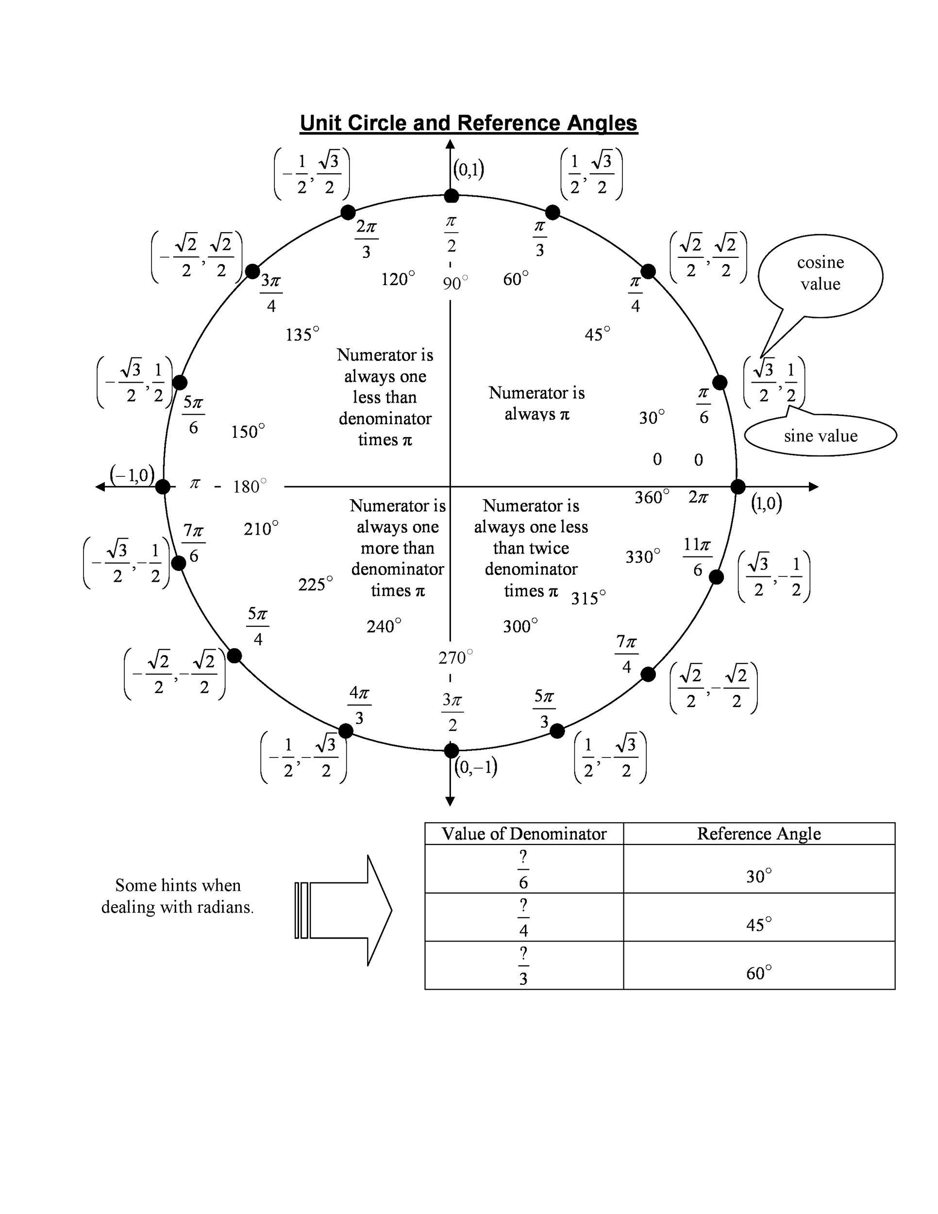 Free unit circle chart 07