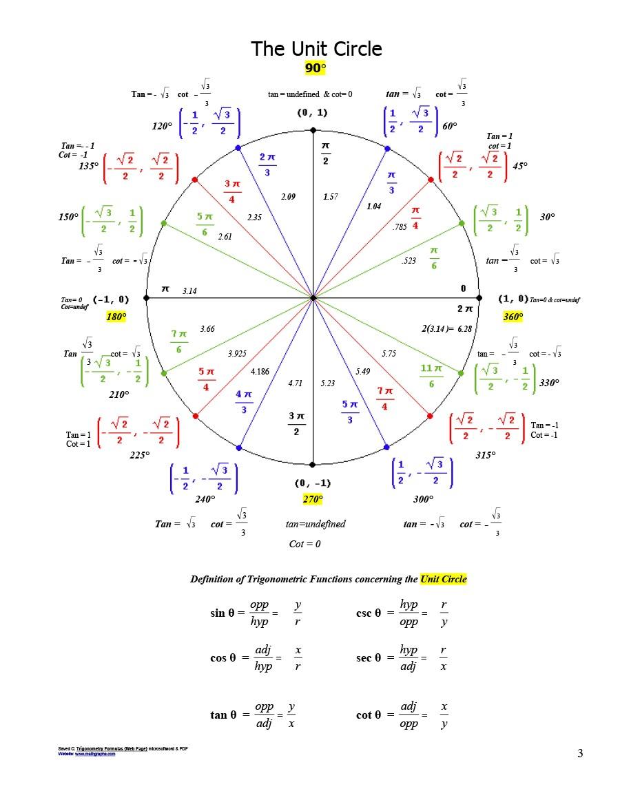 Free unit circle chart 11