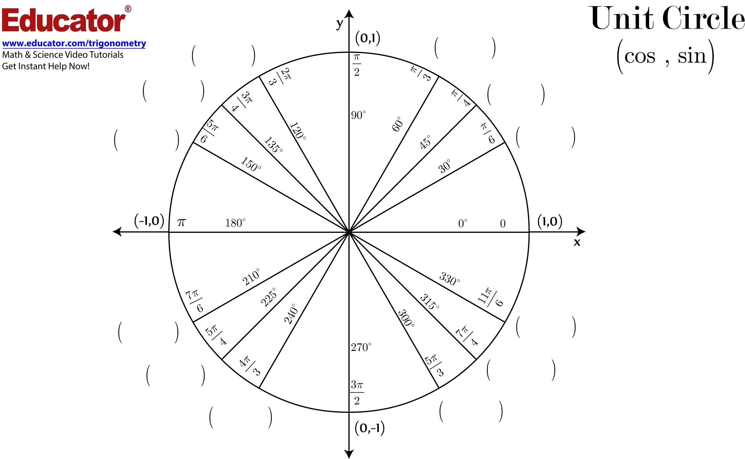 Free unit circle chart 20