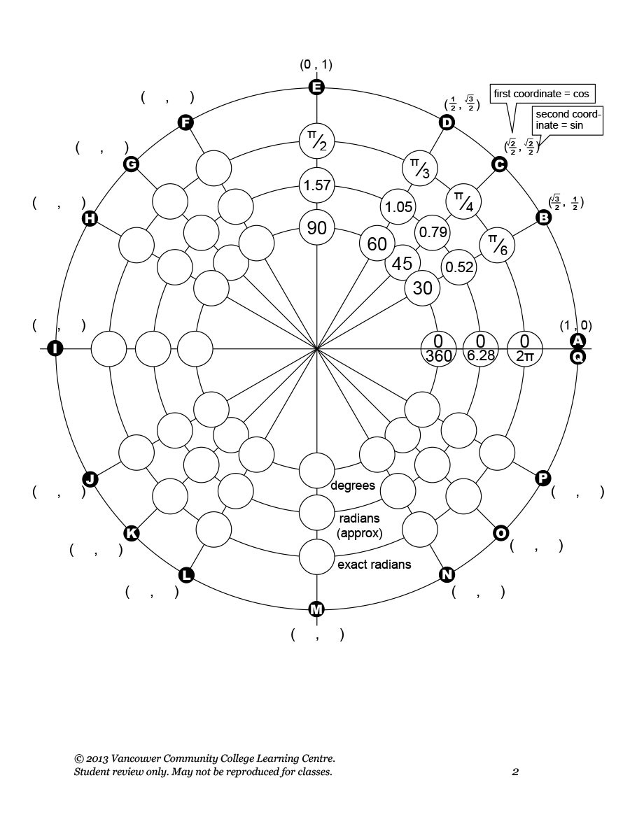 Free unit circle chart 21