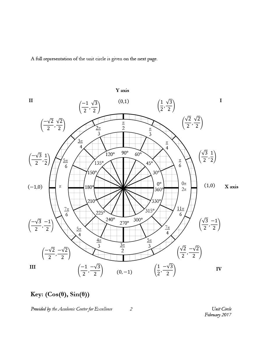 Free unit circle chart 29