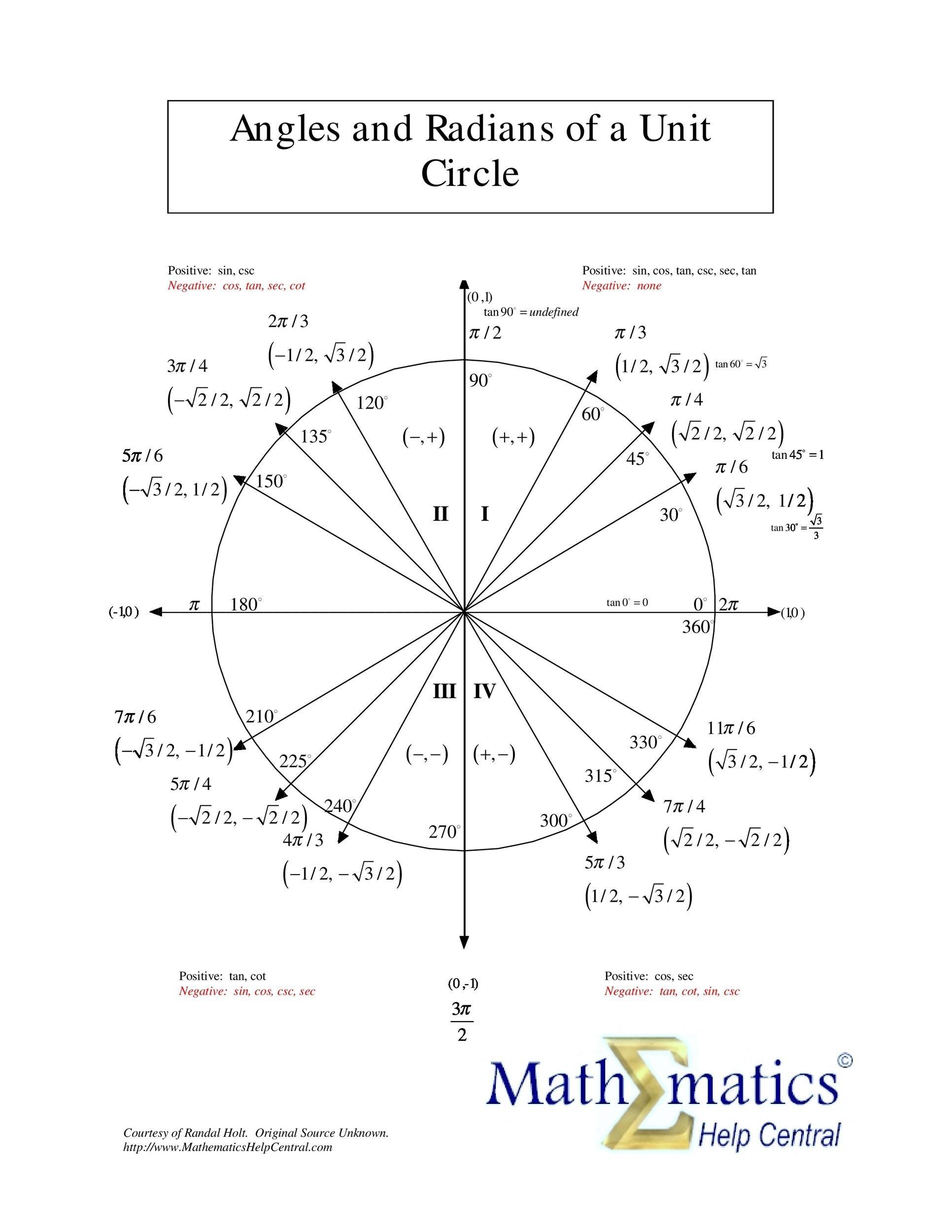 Free unit circle chart 30