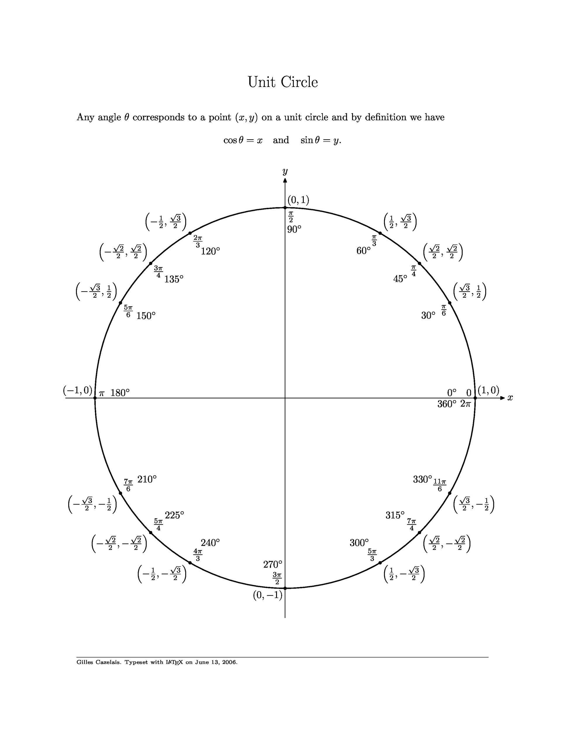 Free unit circle chart 32