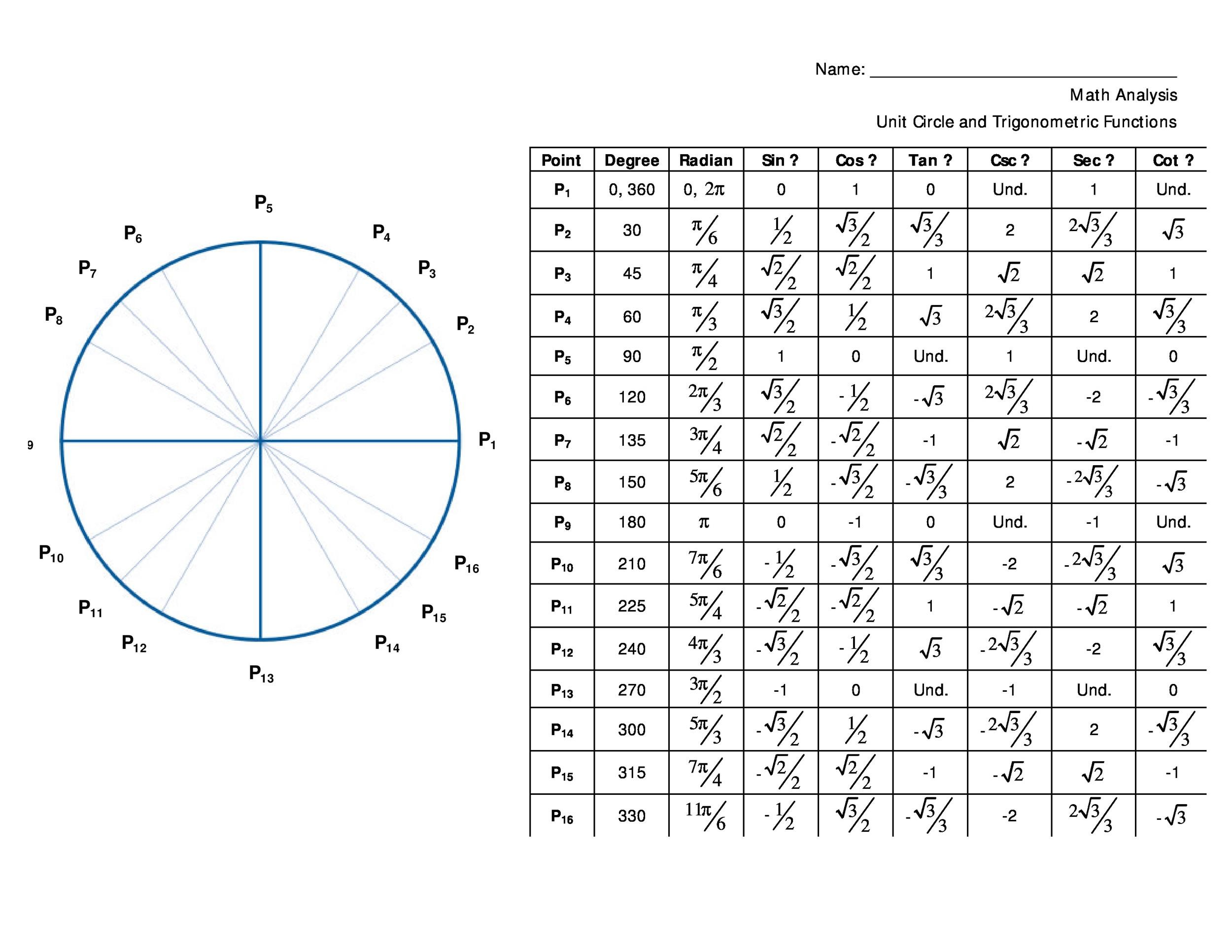 Unit Circle With Tangent Chart