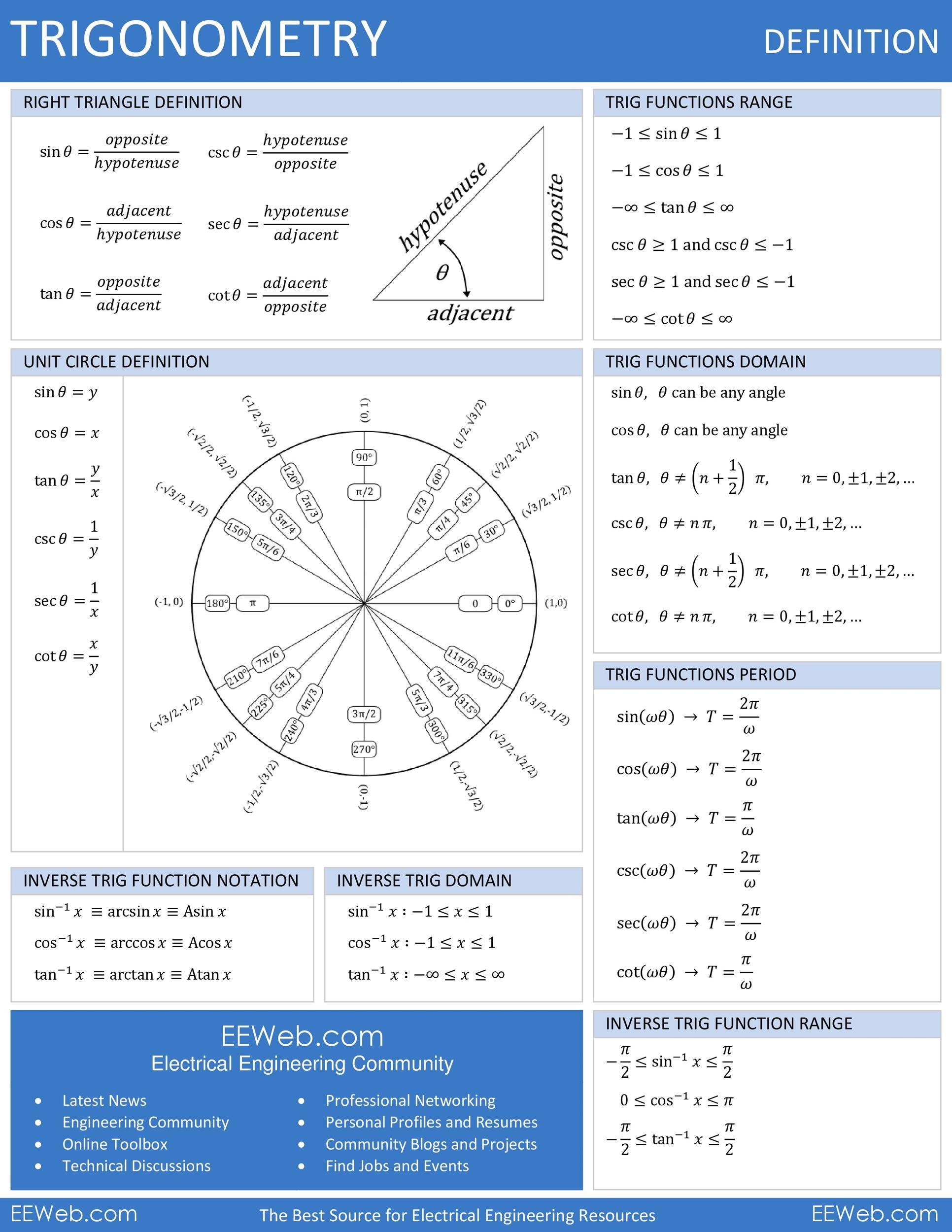 Free unit circle chart 38