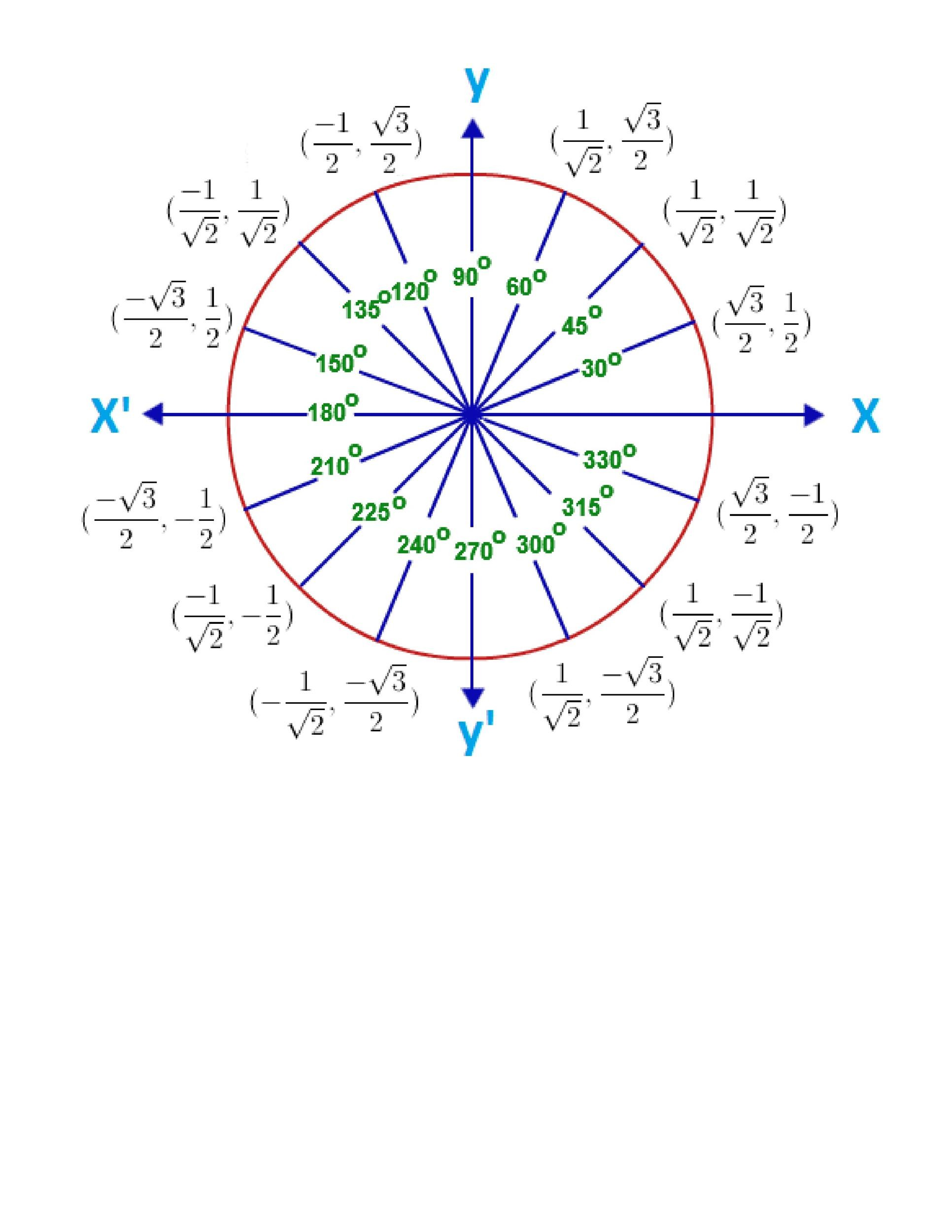 photograph about Blank Unit Circle Printable referred to as 42 Printable Gadget Circle Charts Diagrams (Sin, Cos, Tan