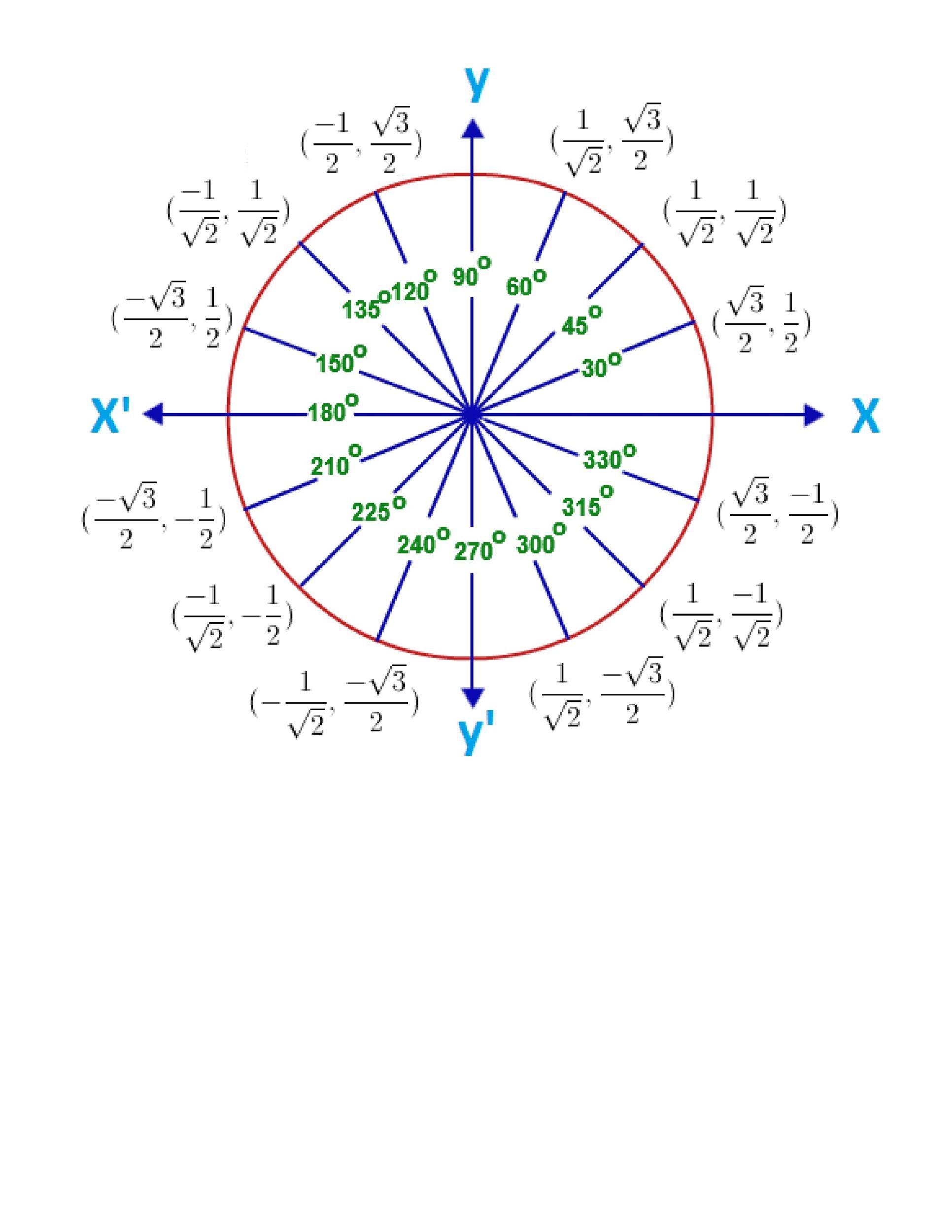 Free unit circle chart 41