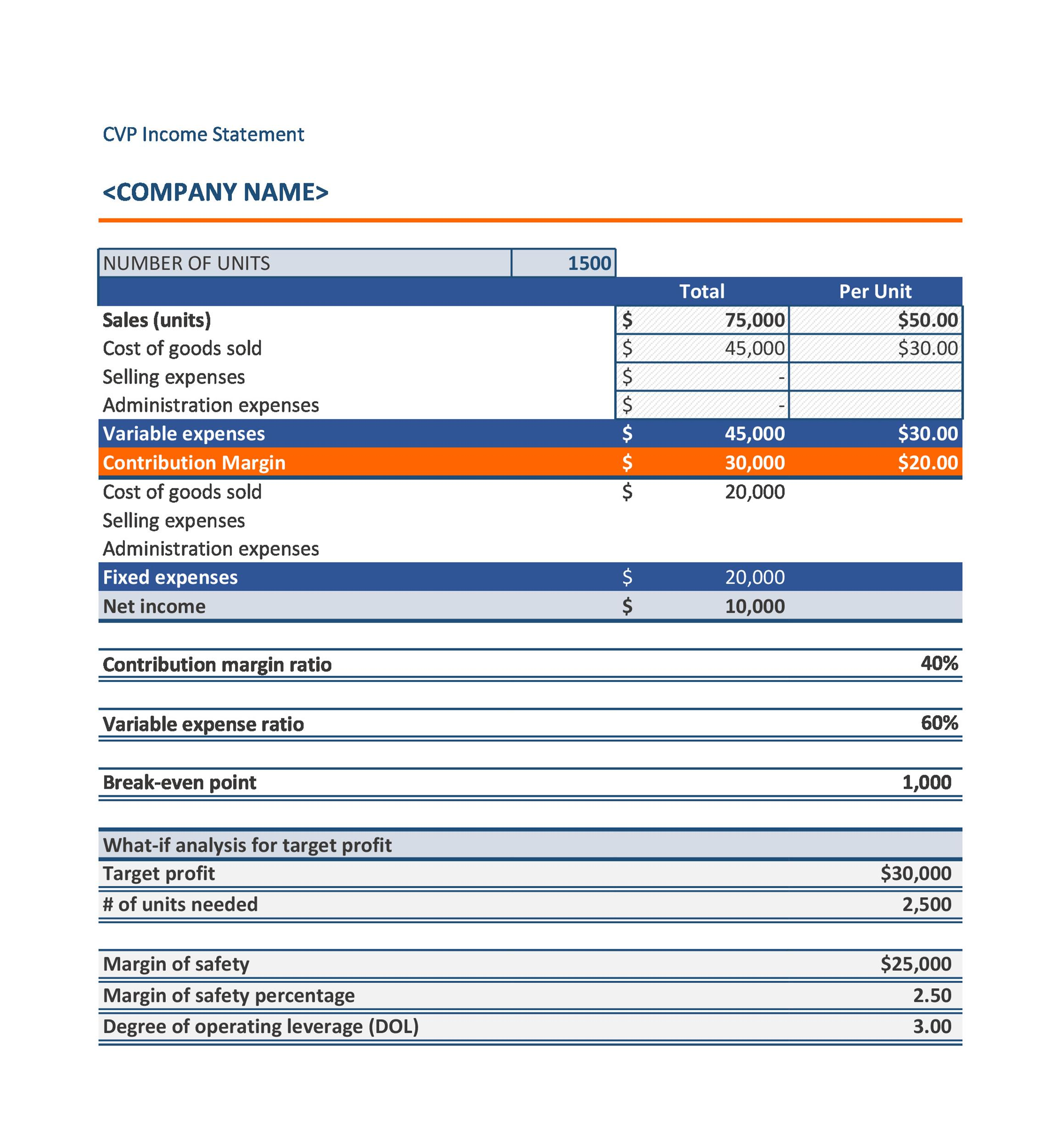 Free CVP Income Statement