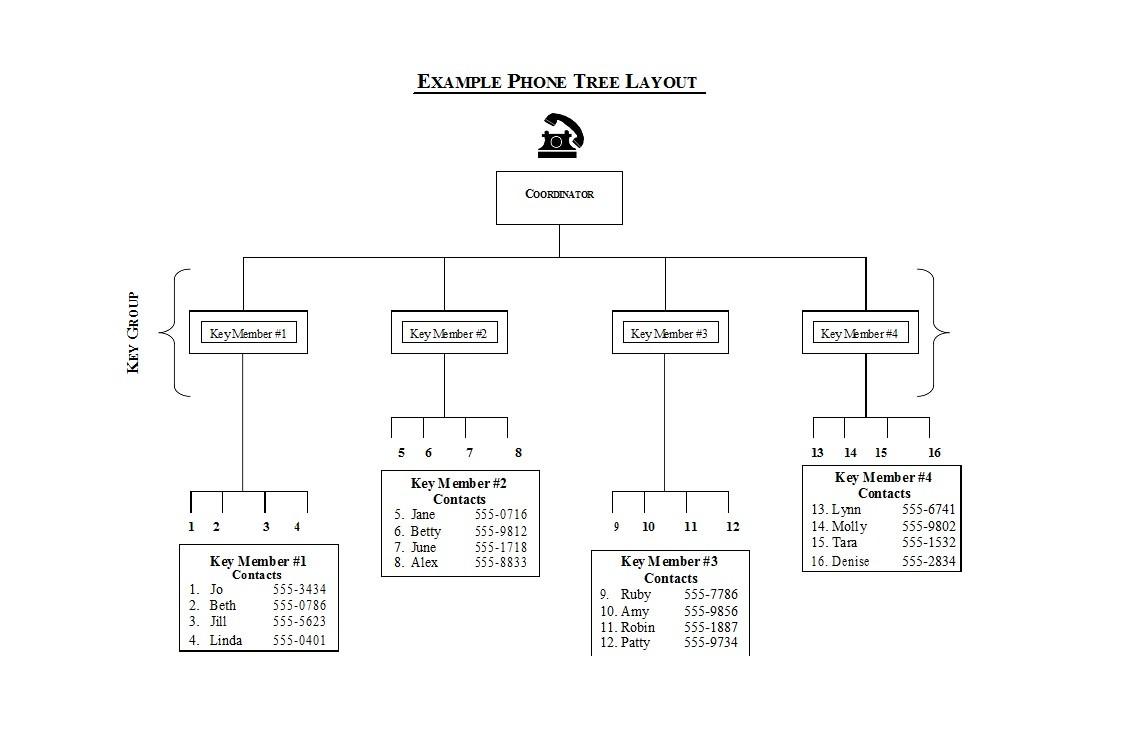 Free phone tree template 01