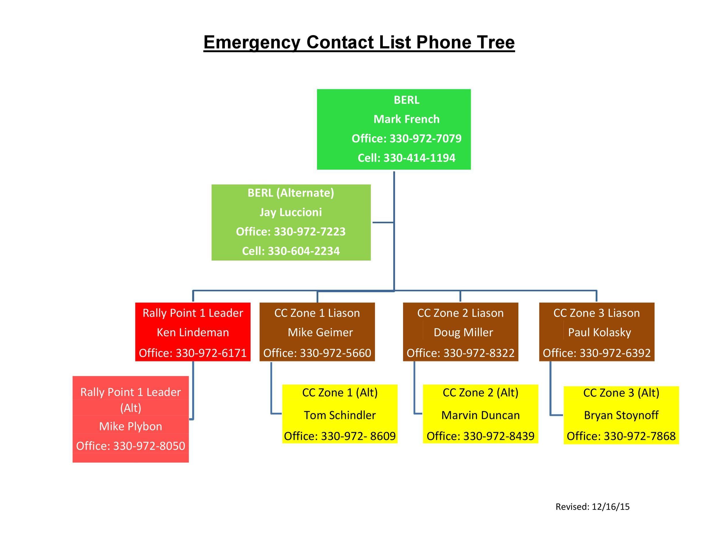 Free phone tree template 47
