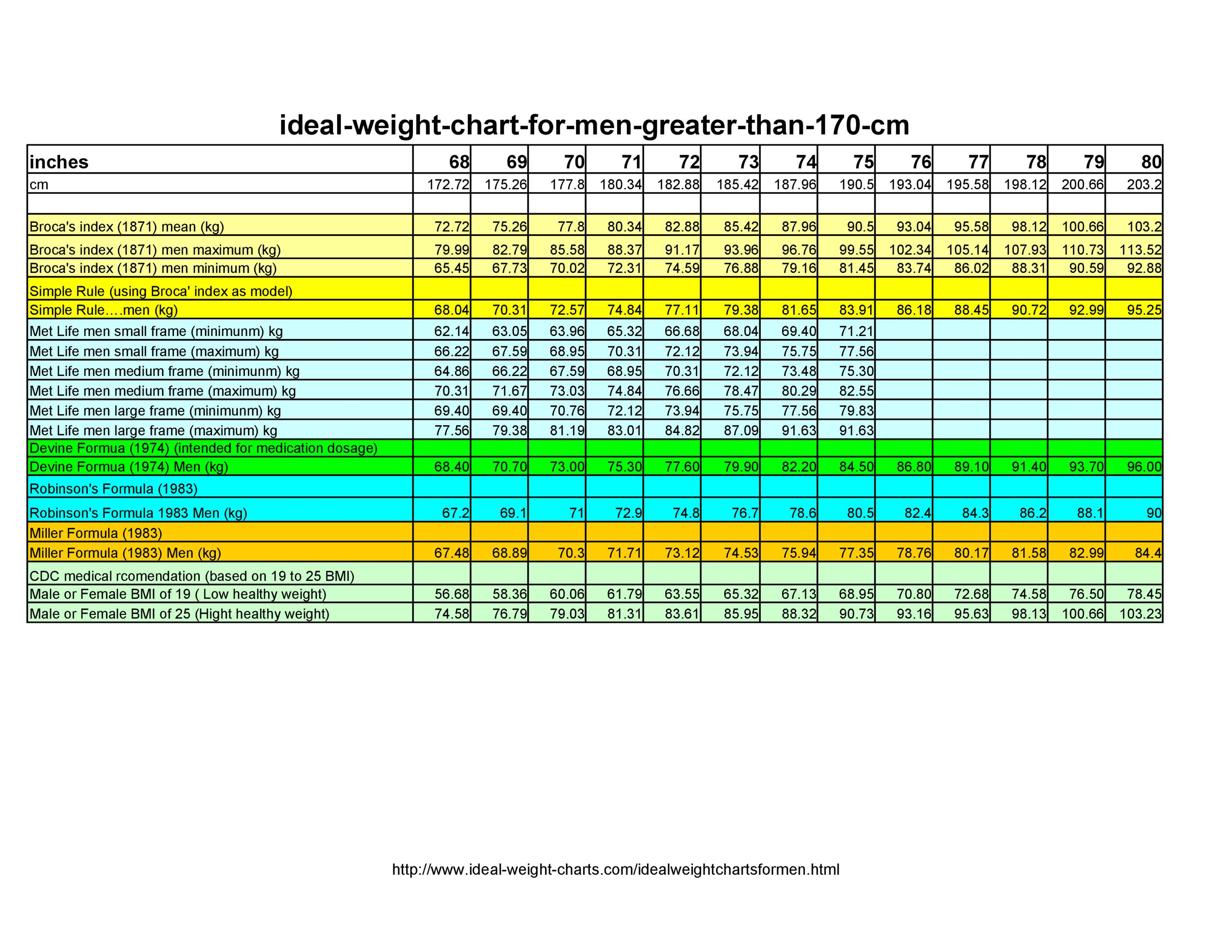 Free ideal weight chart 04