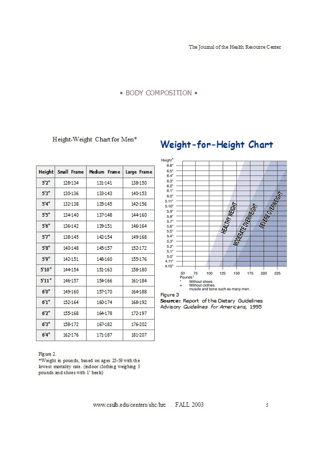 Free ideal weight chart 05