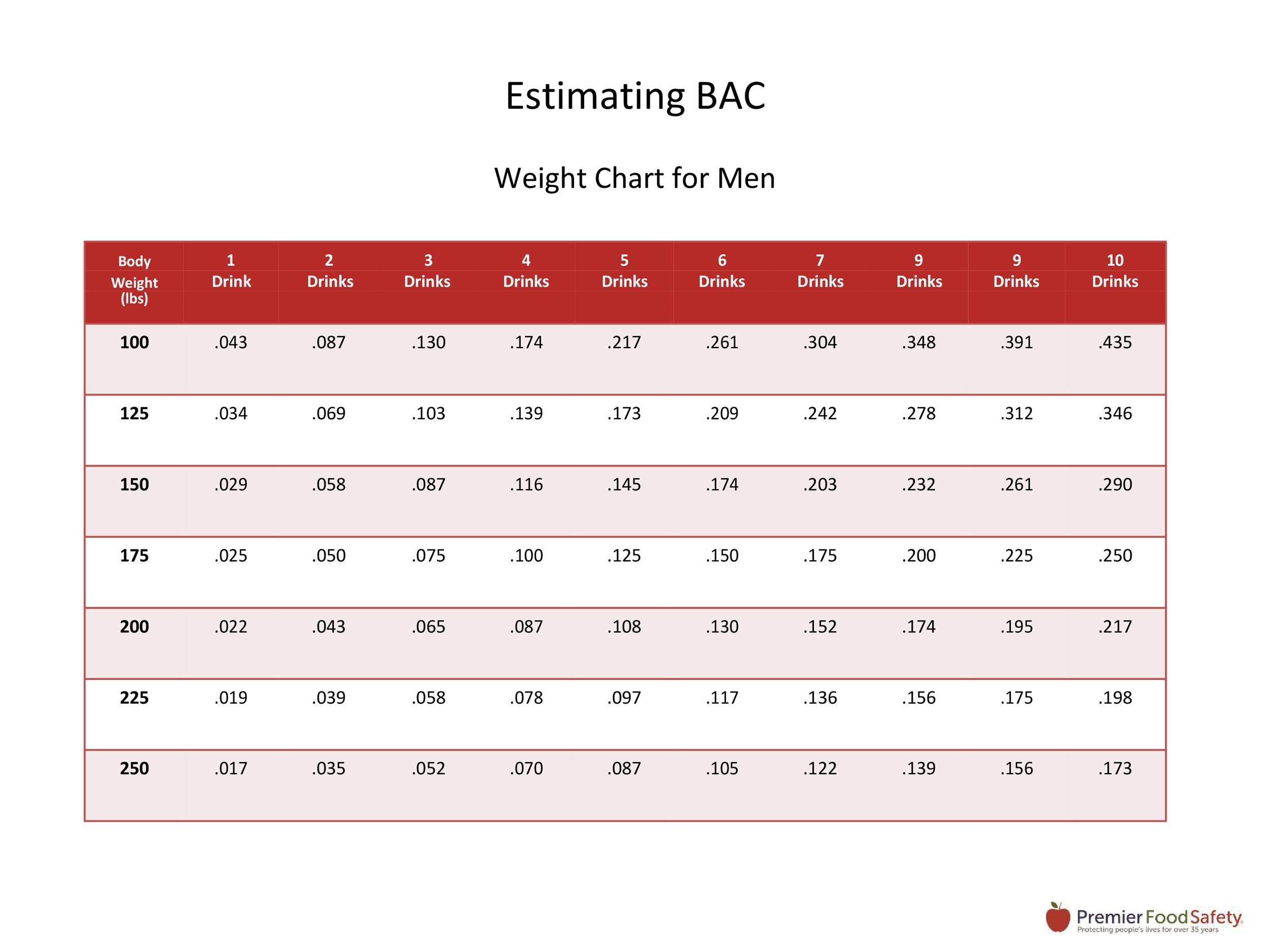 Free ideal weight chart 06