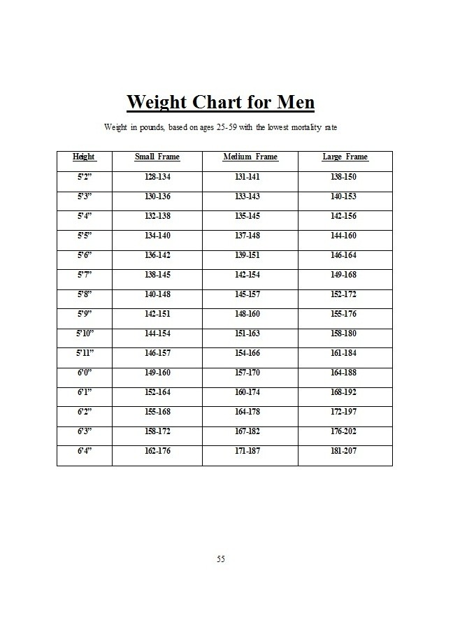 Free ideal weight chart 07