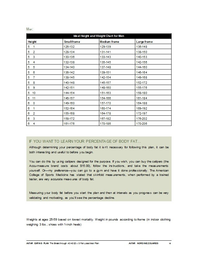 Free ideal weight chart 08