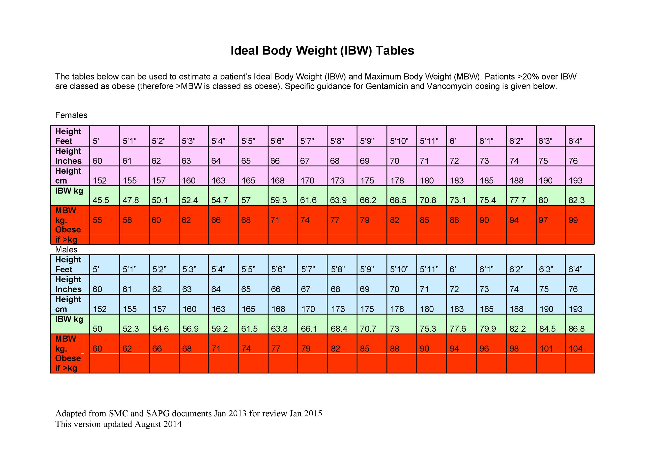 Free ideal weight chart 11