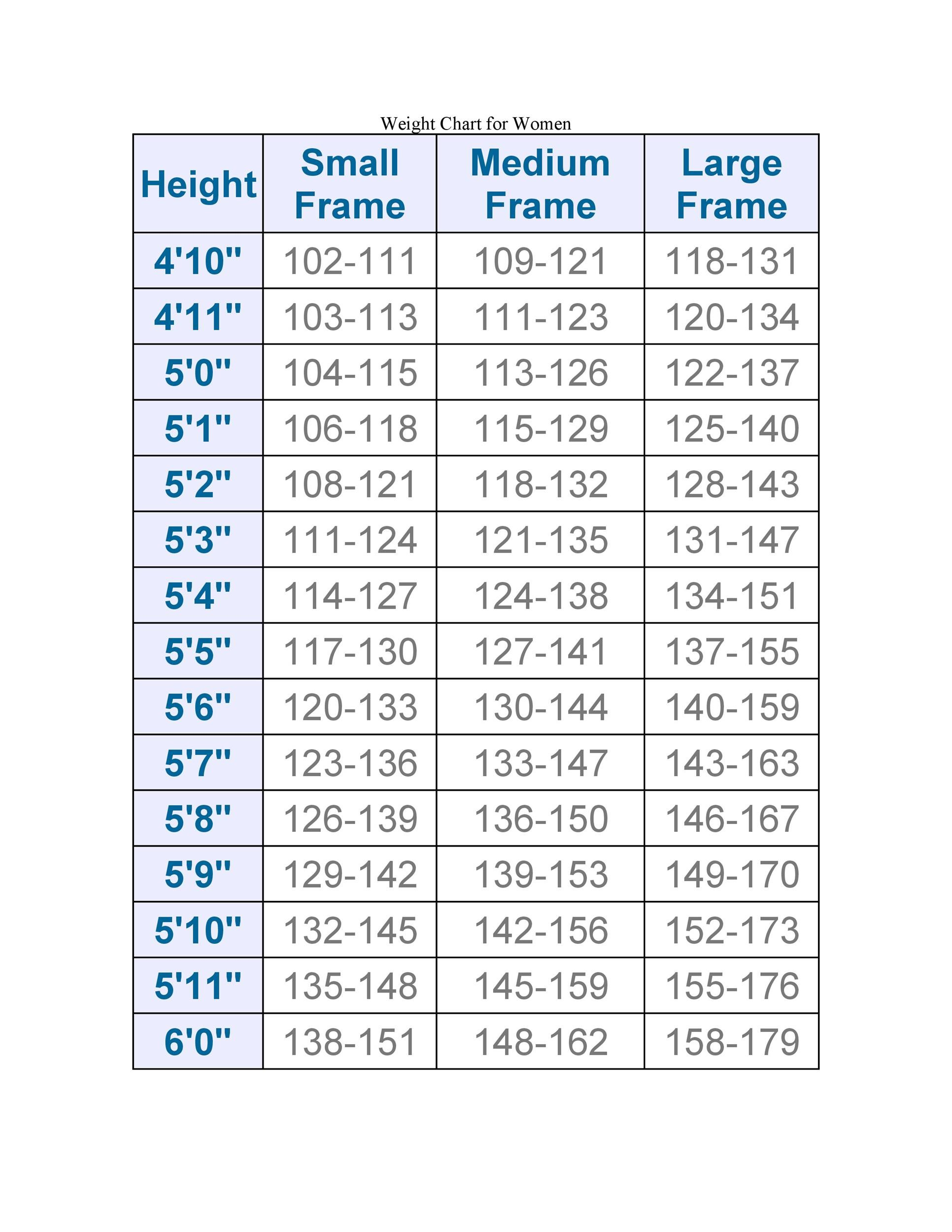 Free ideal weight chart 12