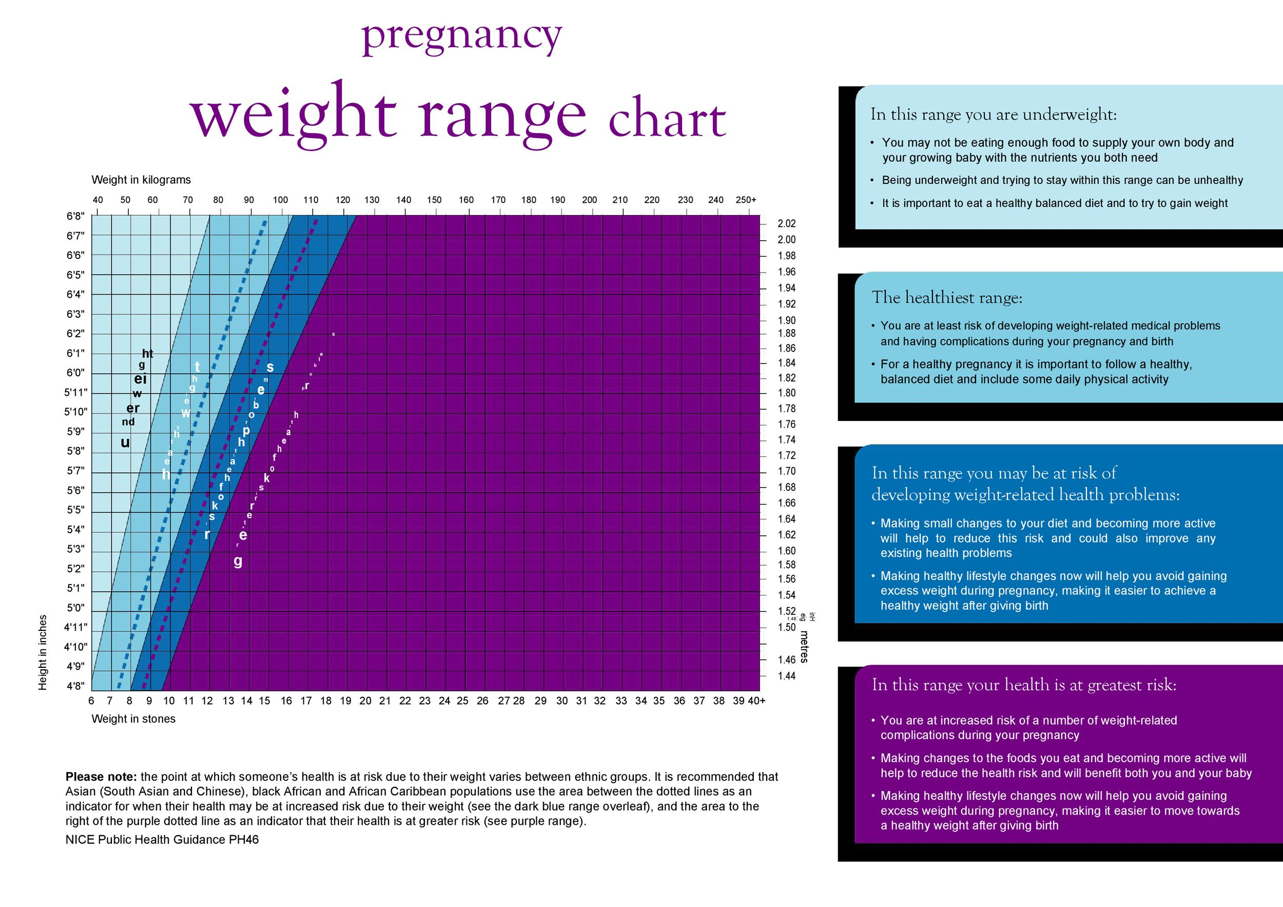 Free ideal weight chart 26