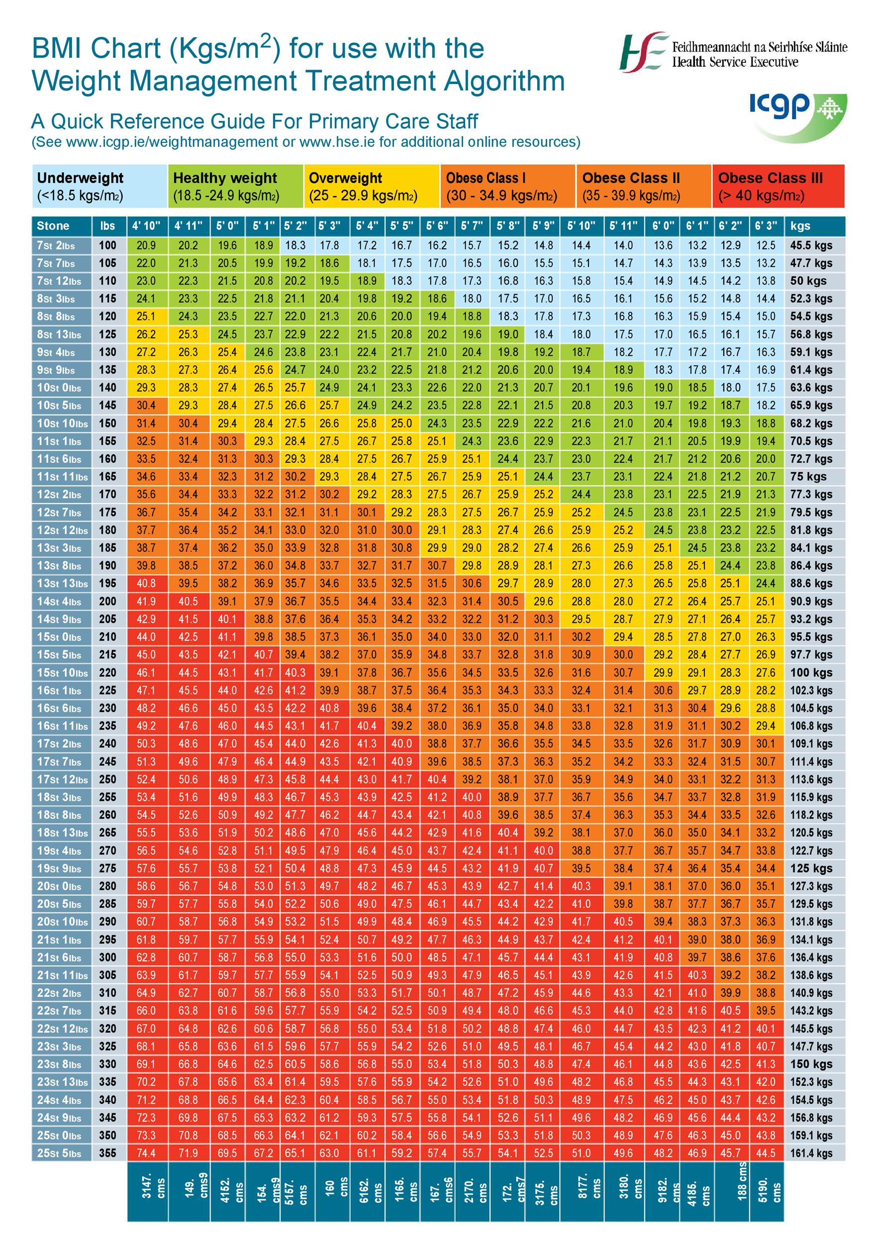 Ideal Weight Charts