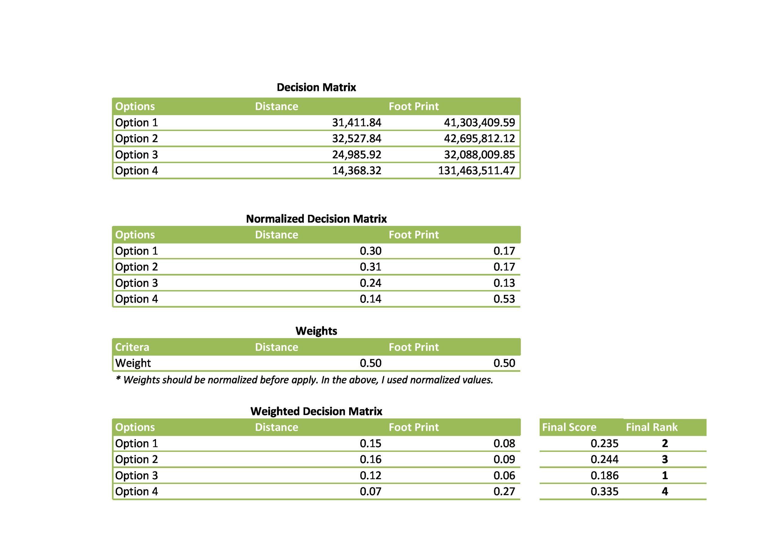 Free decision matrix template 35