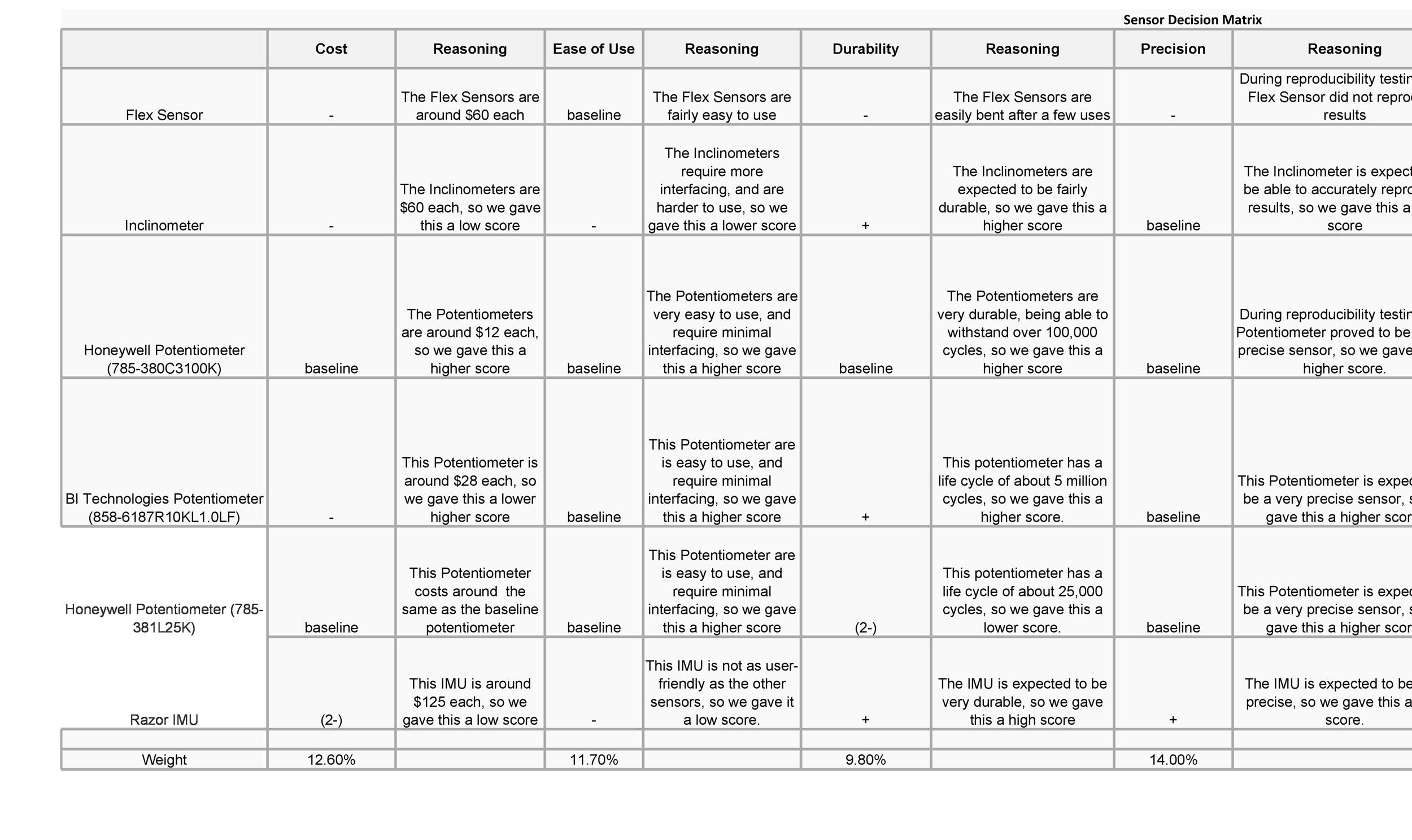 Free decision matrix template 44