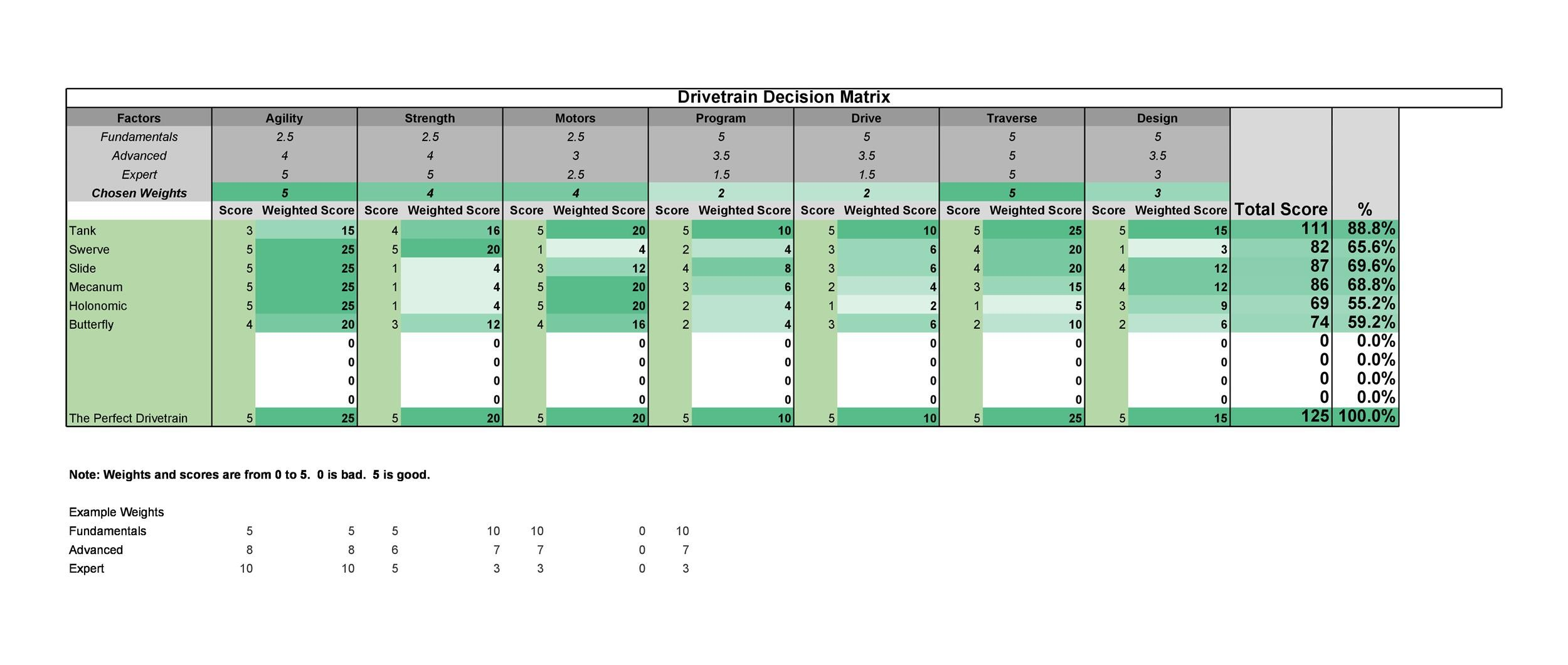 Free decision matrix template 46