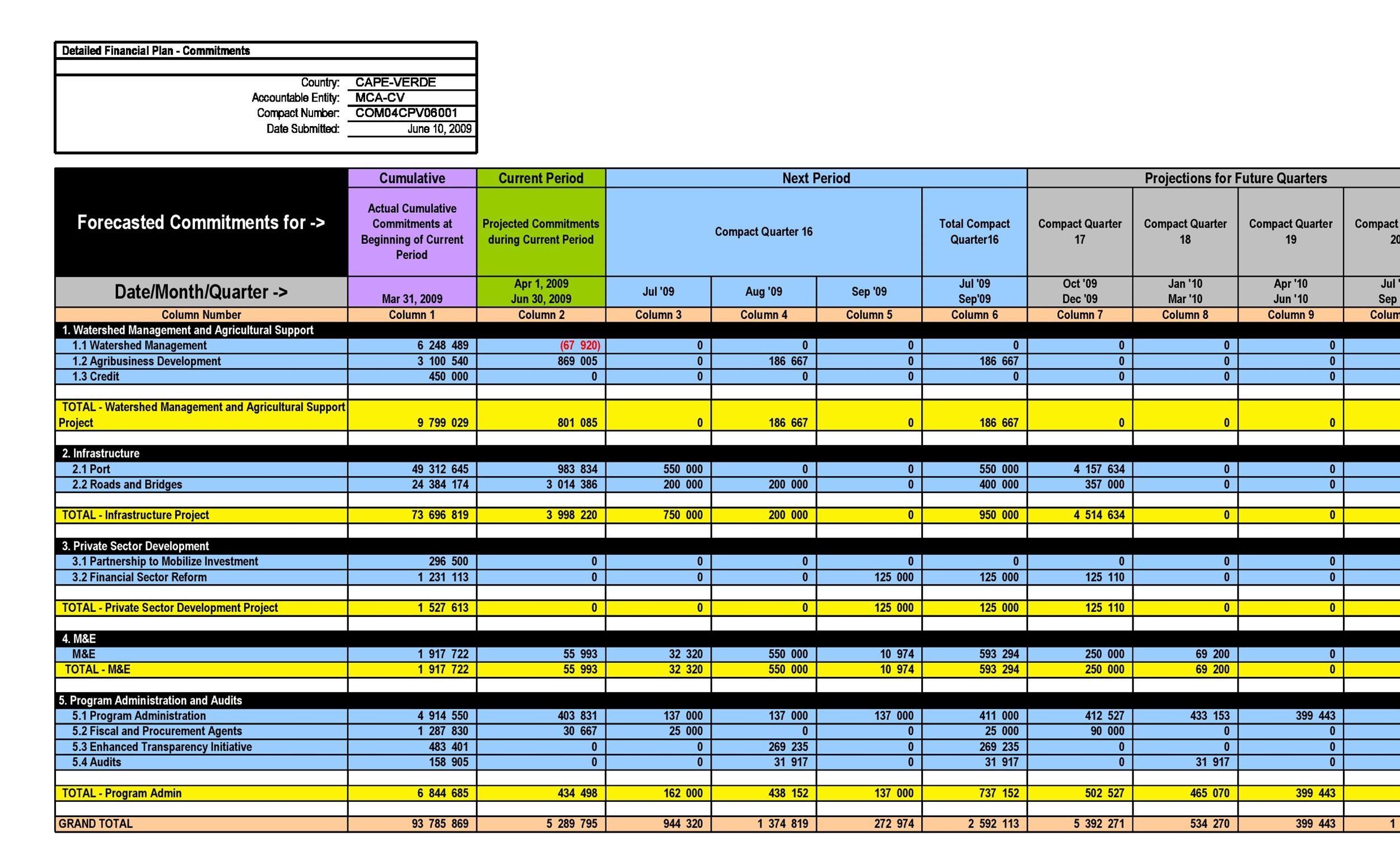 Free financial plan template 44
