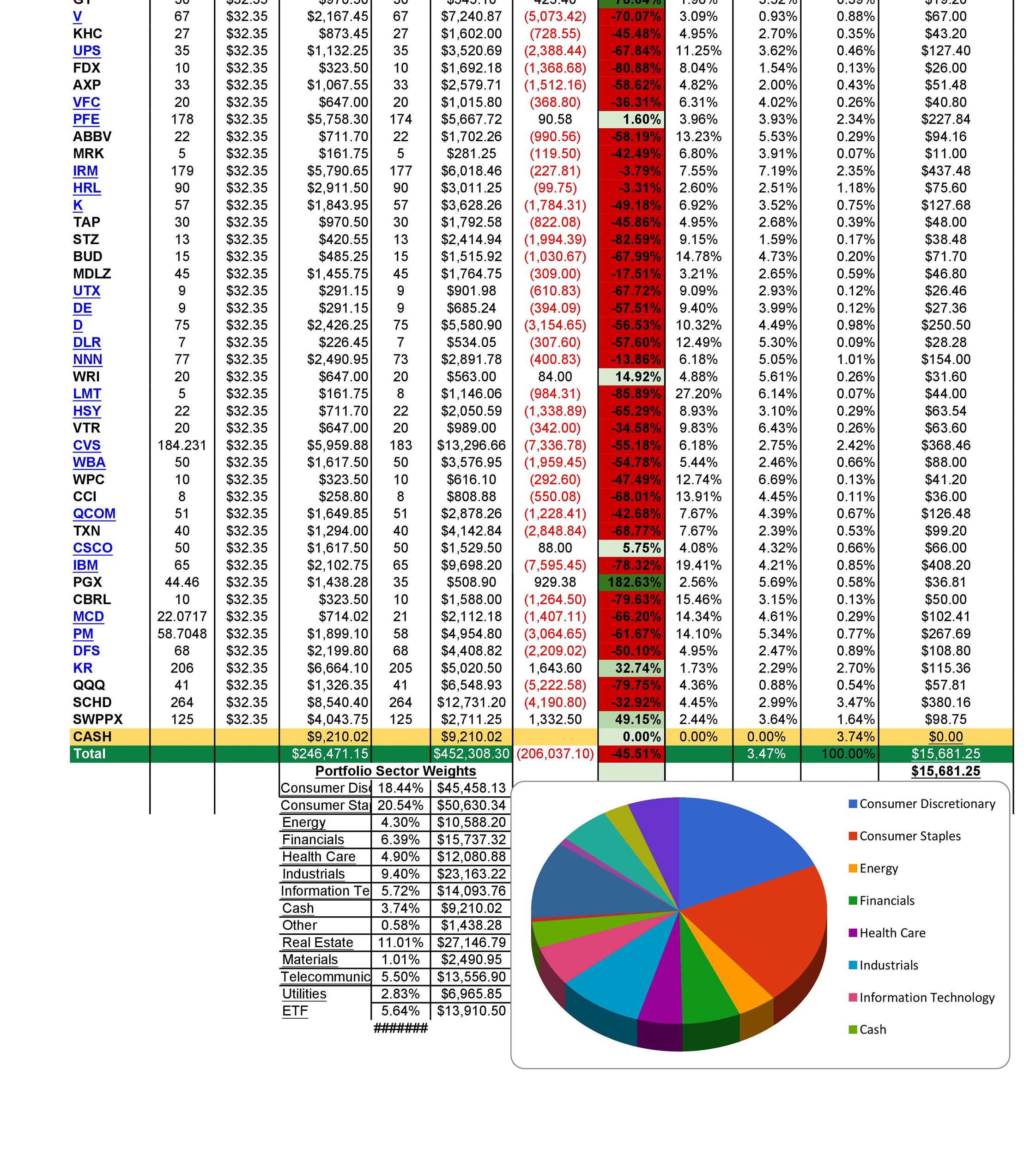Free investment tracking spreadsheet 19