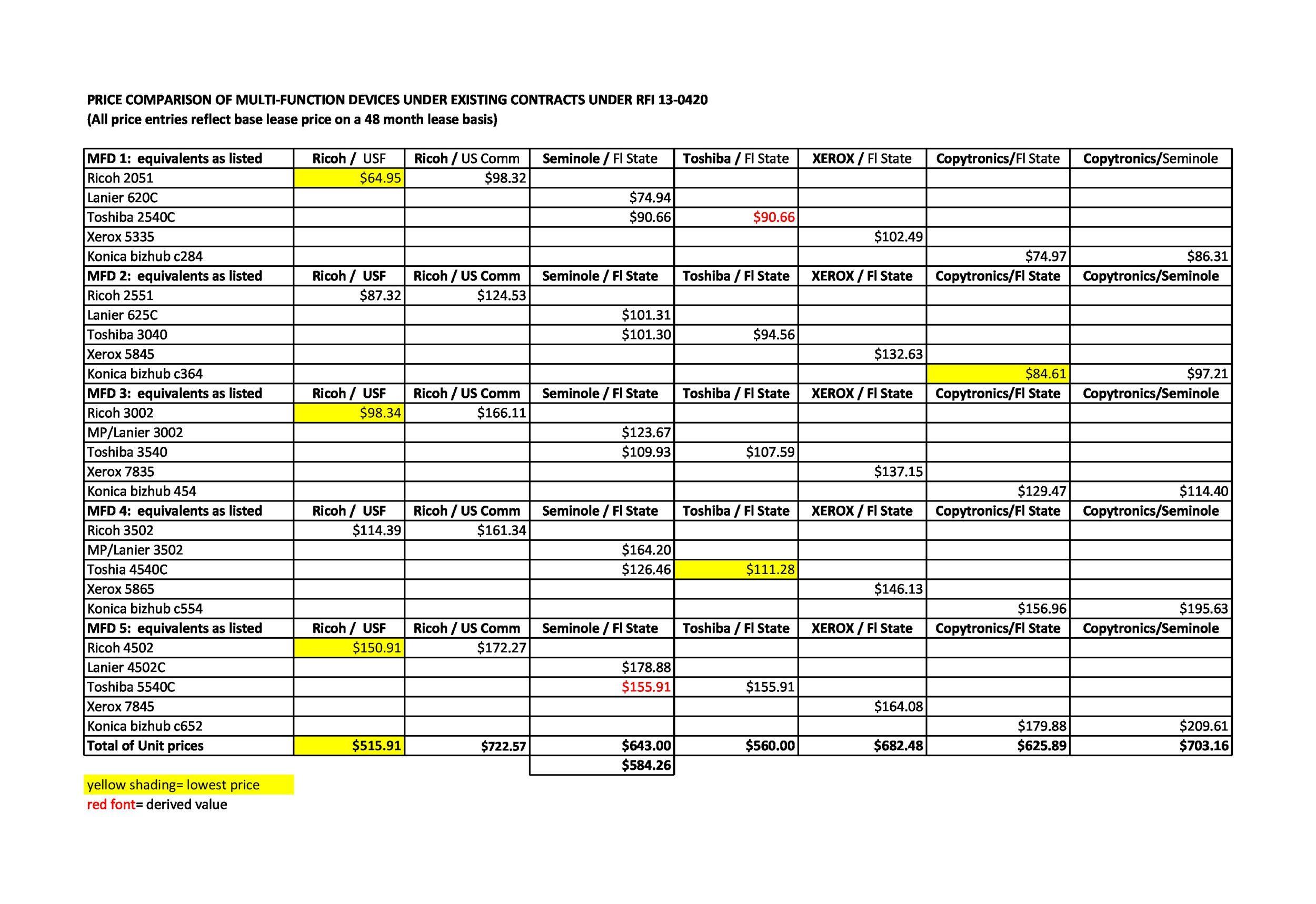 Free price comparison template 17