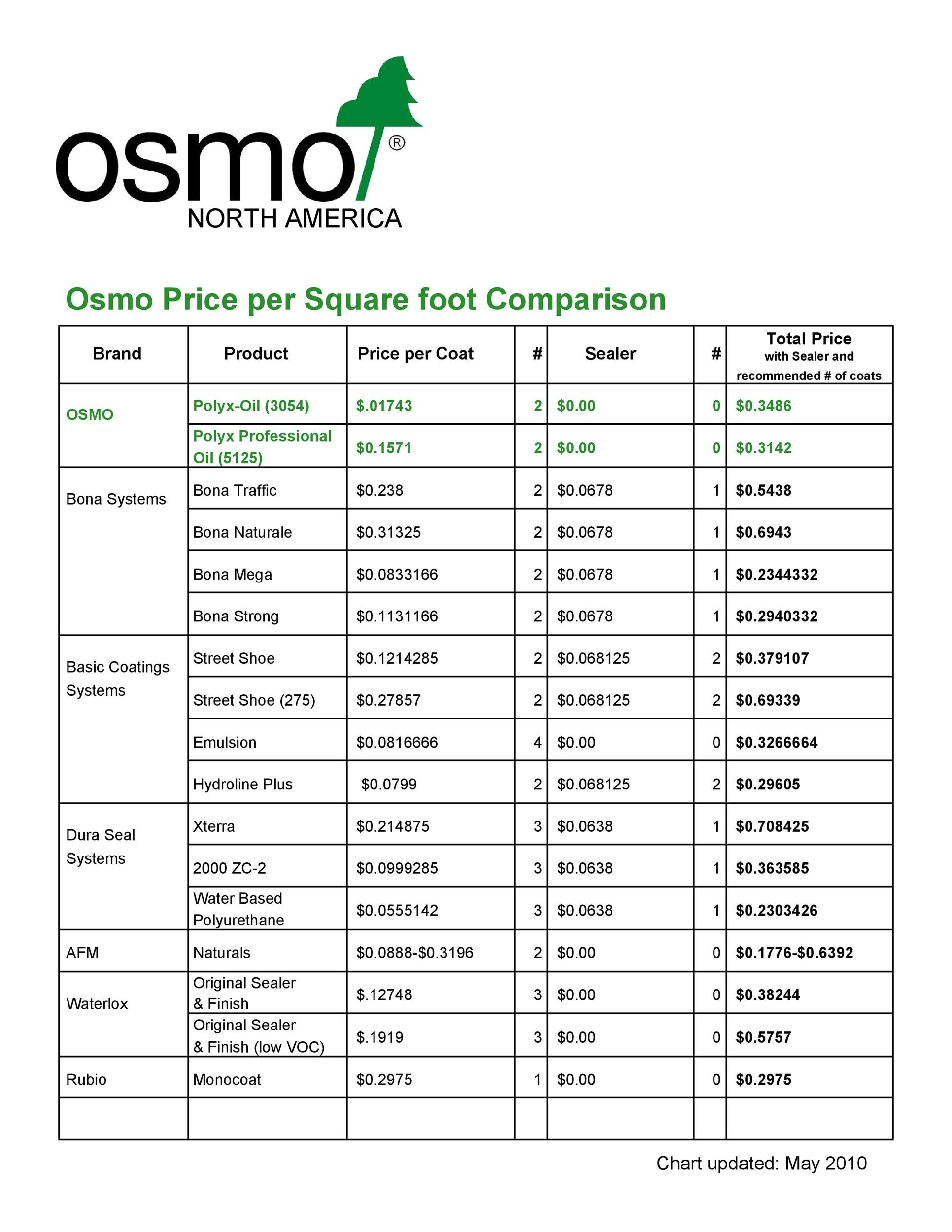 Free price comparison template 27