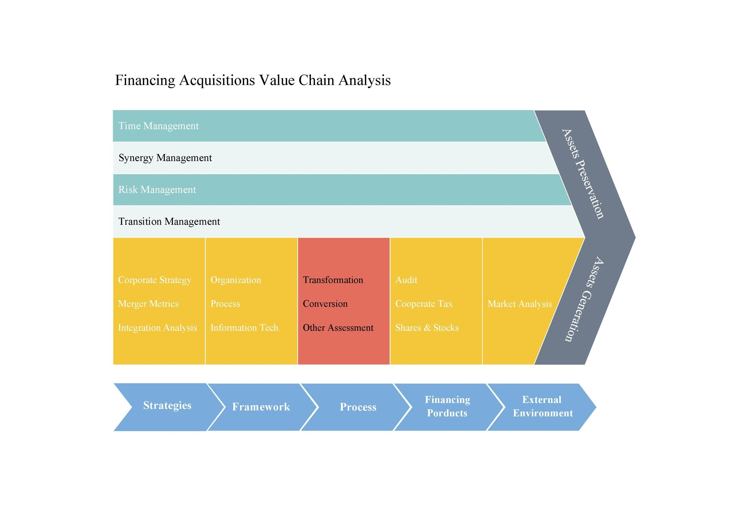 Free value chain analysis template 02