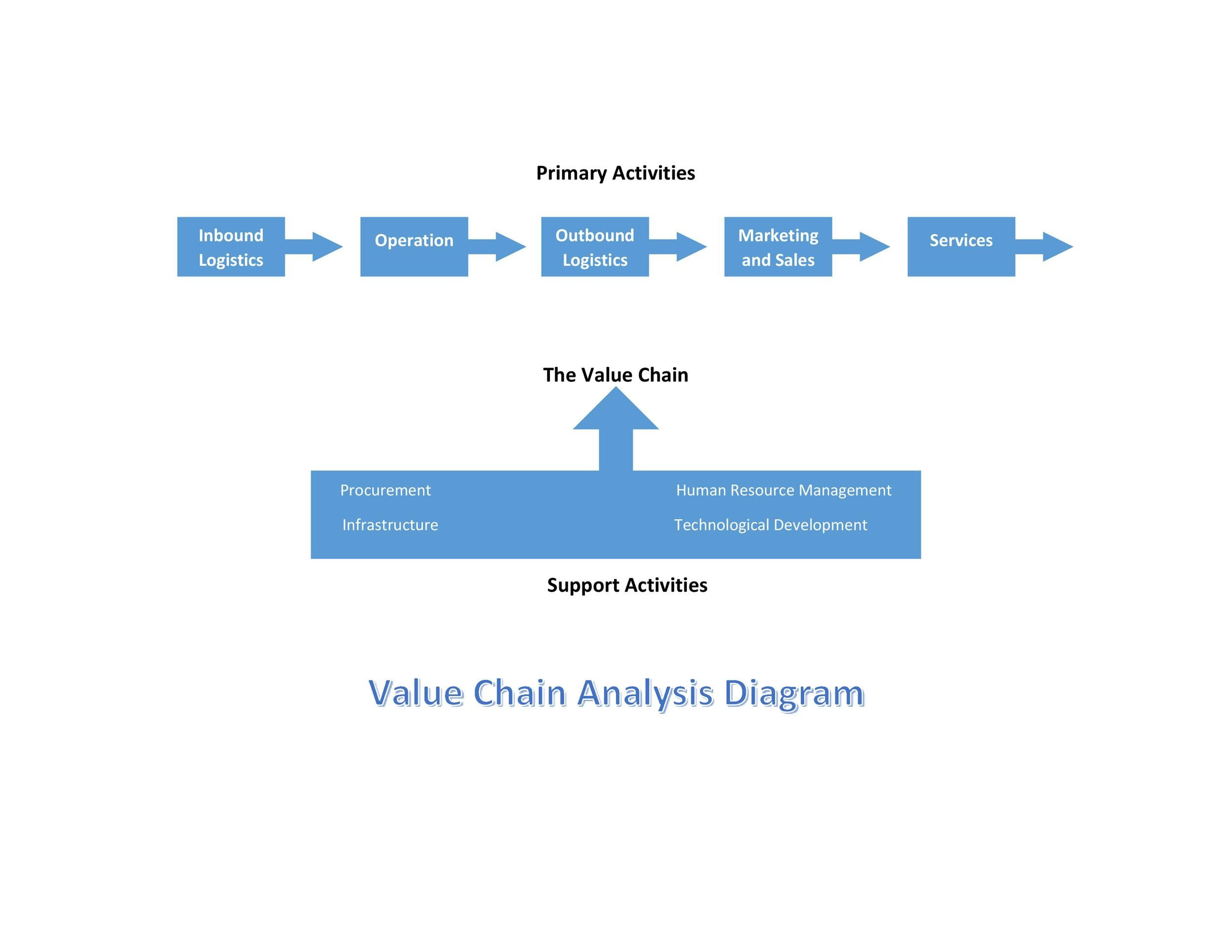 Free value chain analysis template 06