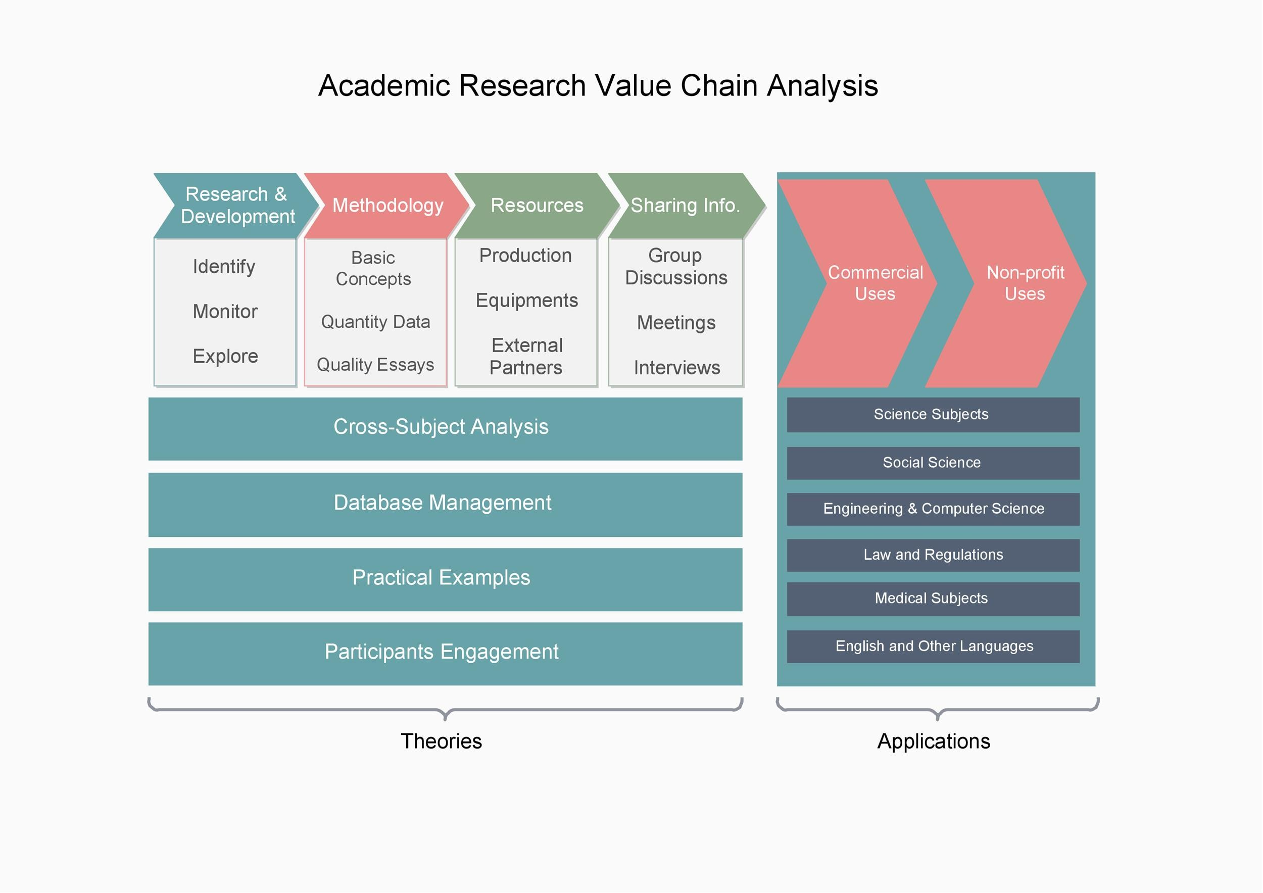 Free value chain analysis template 07